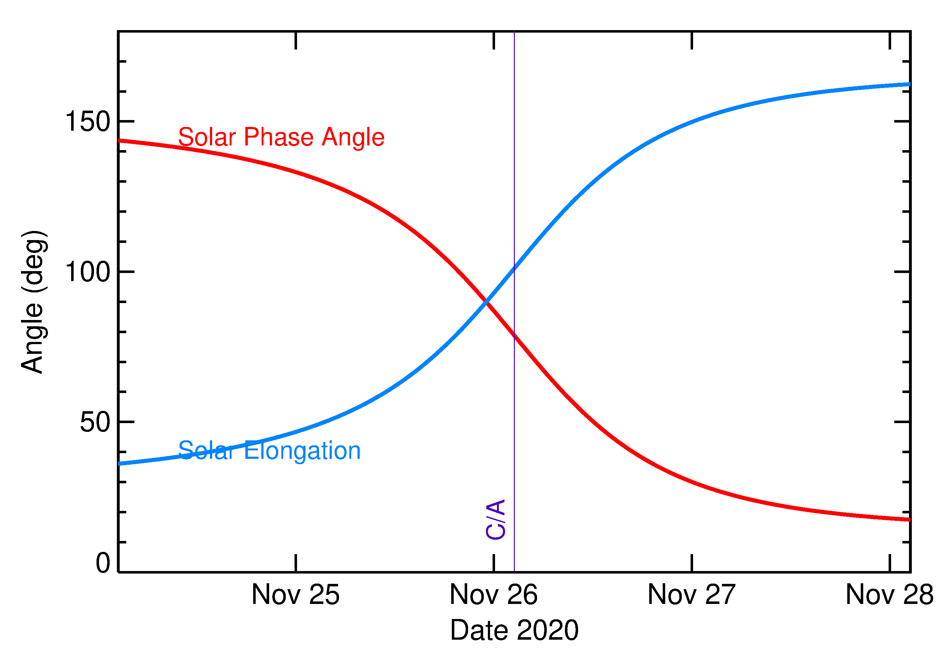 Solar Elongation and Solar Phase Angle of 2020 WG5 in the days around closest approach