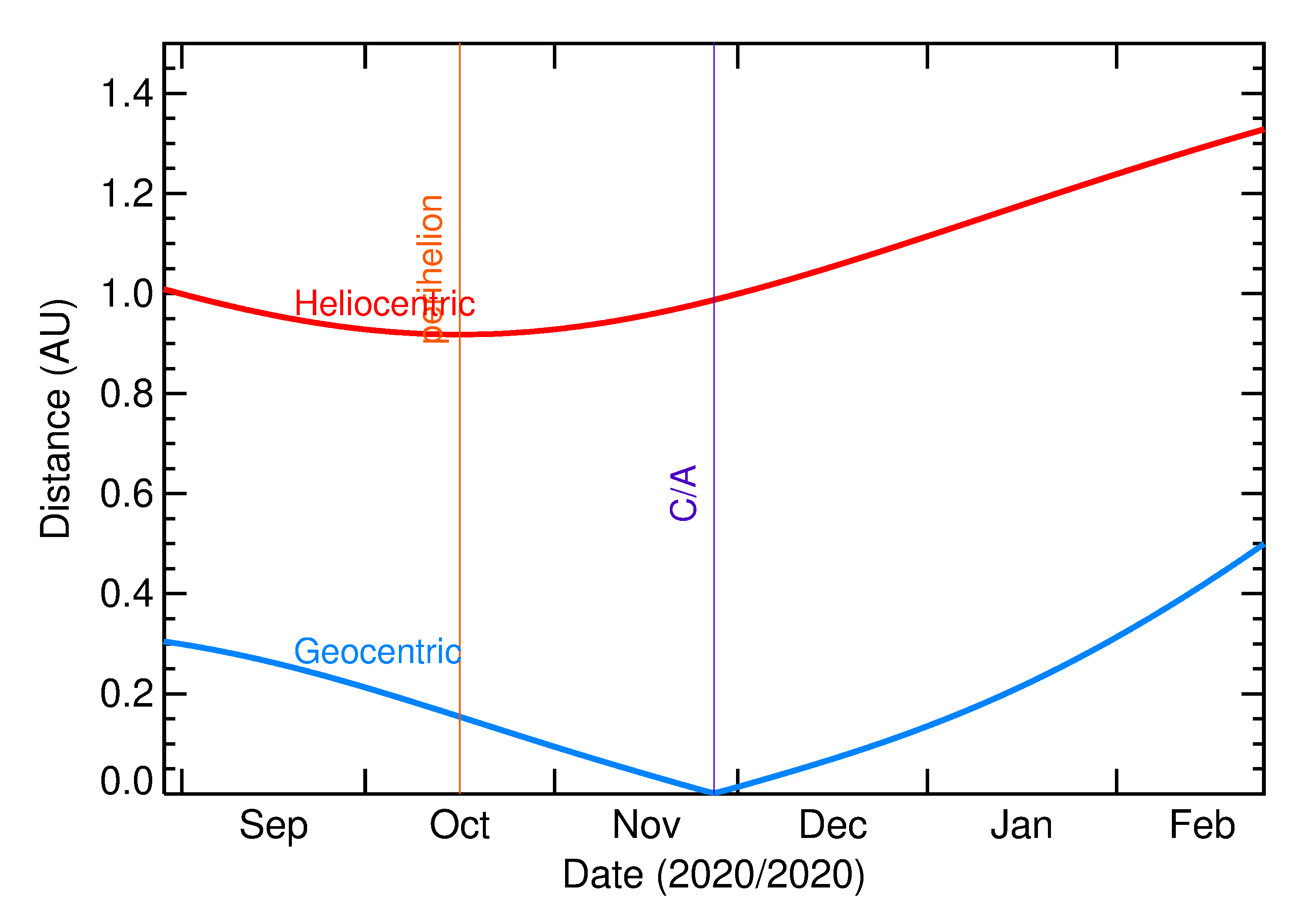 Heliocentric and Geocentric Distances of 2020 WG5 in the months around closest approach