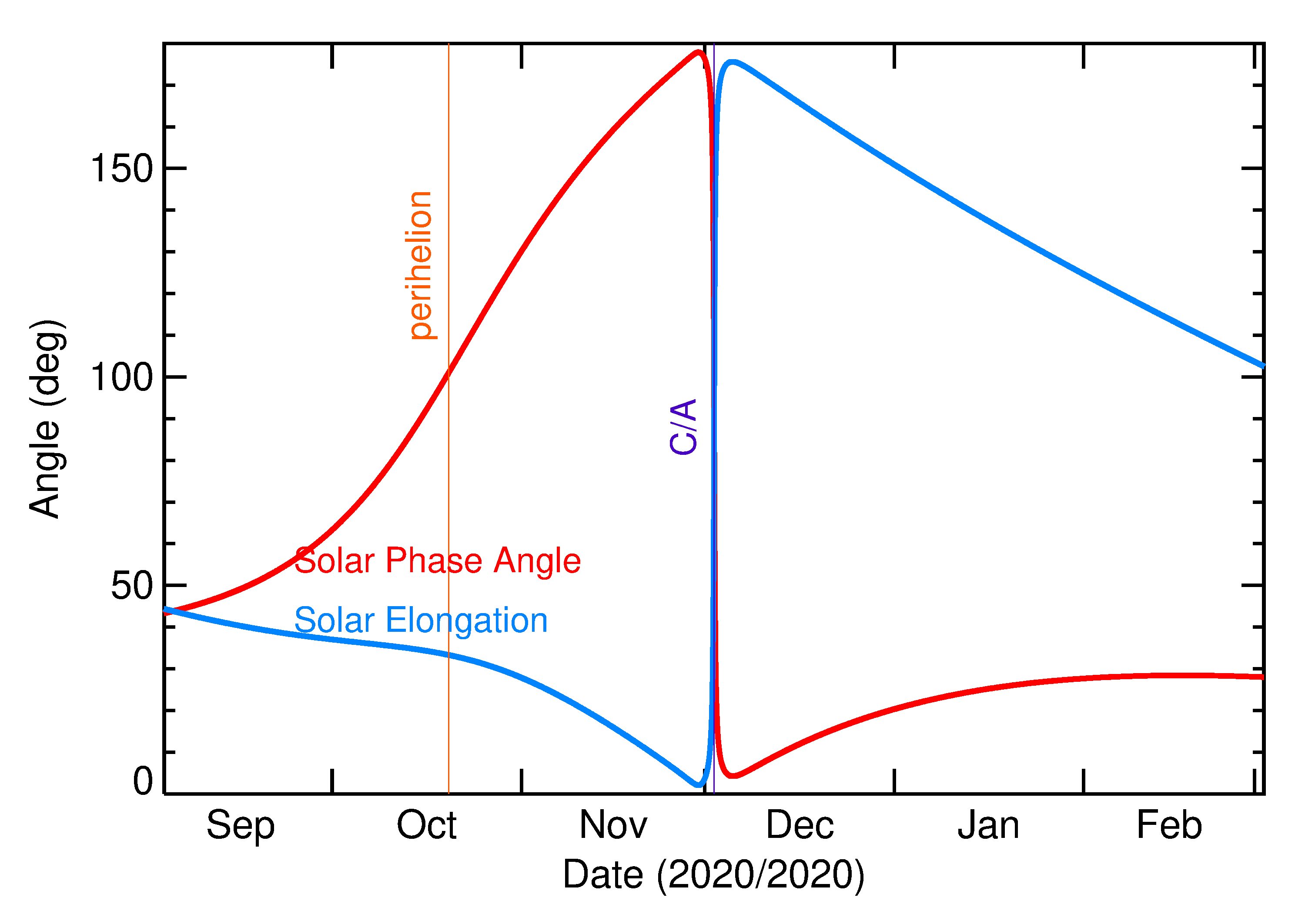 Solar Elongation and Solar Phase Angle of 2020 XE in the months around closest approach