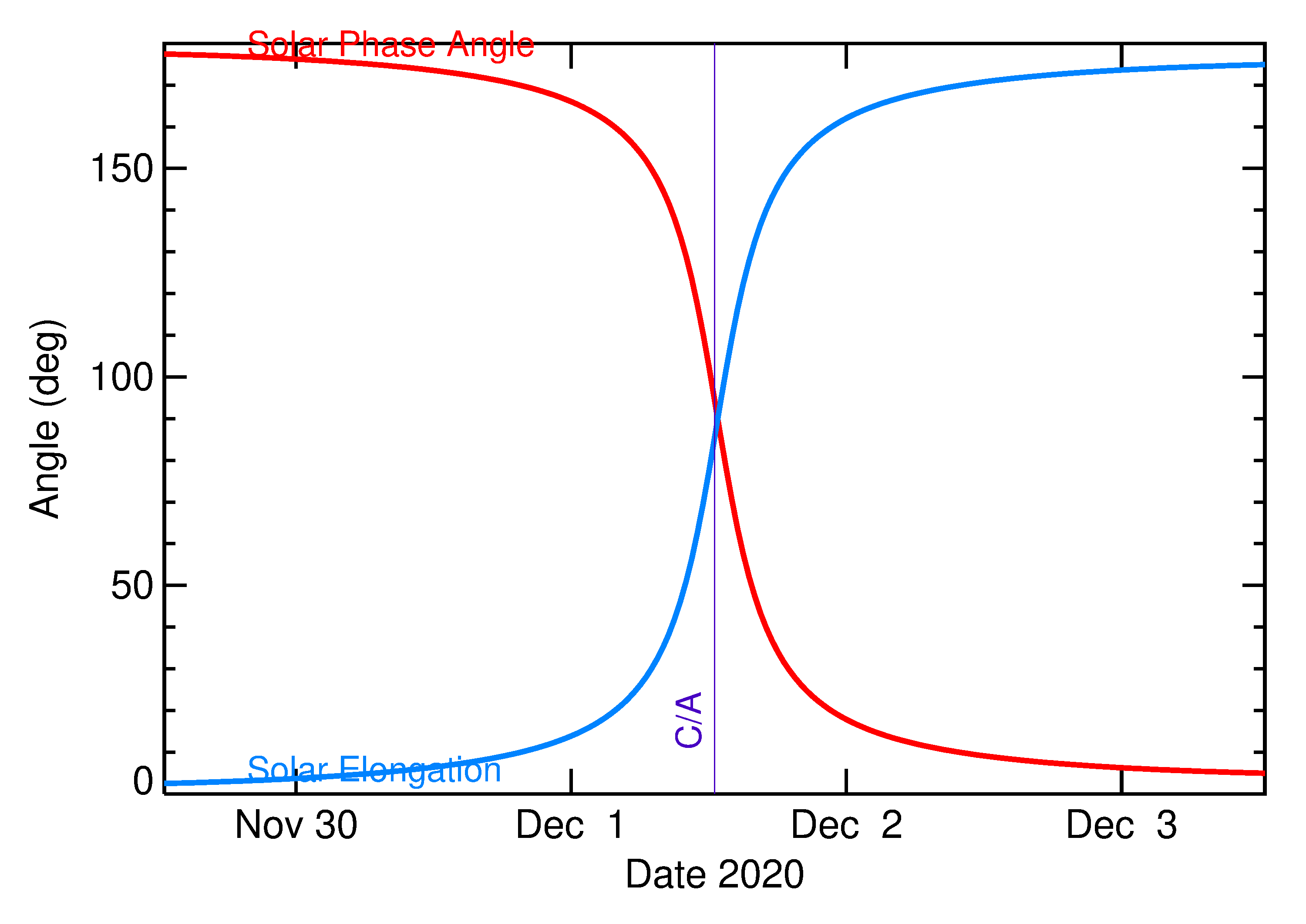 Solar Elongation and Solar Phase Angle of 2020 XE in the days around closest approach