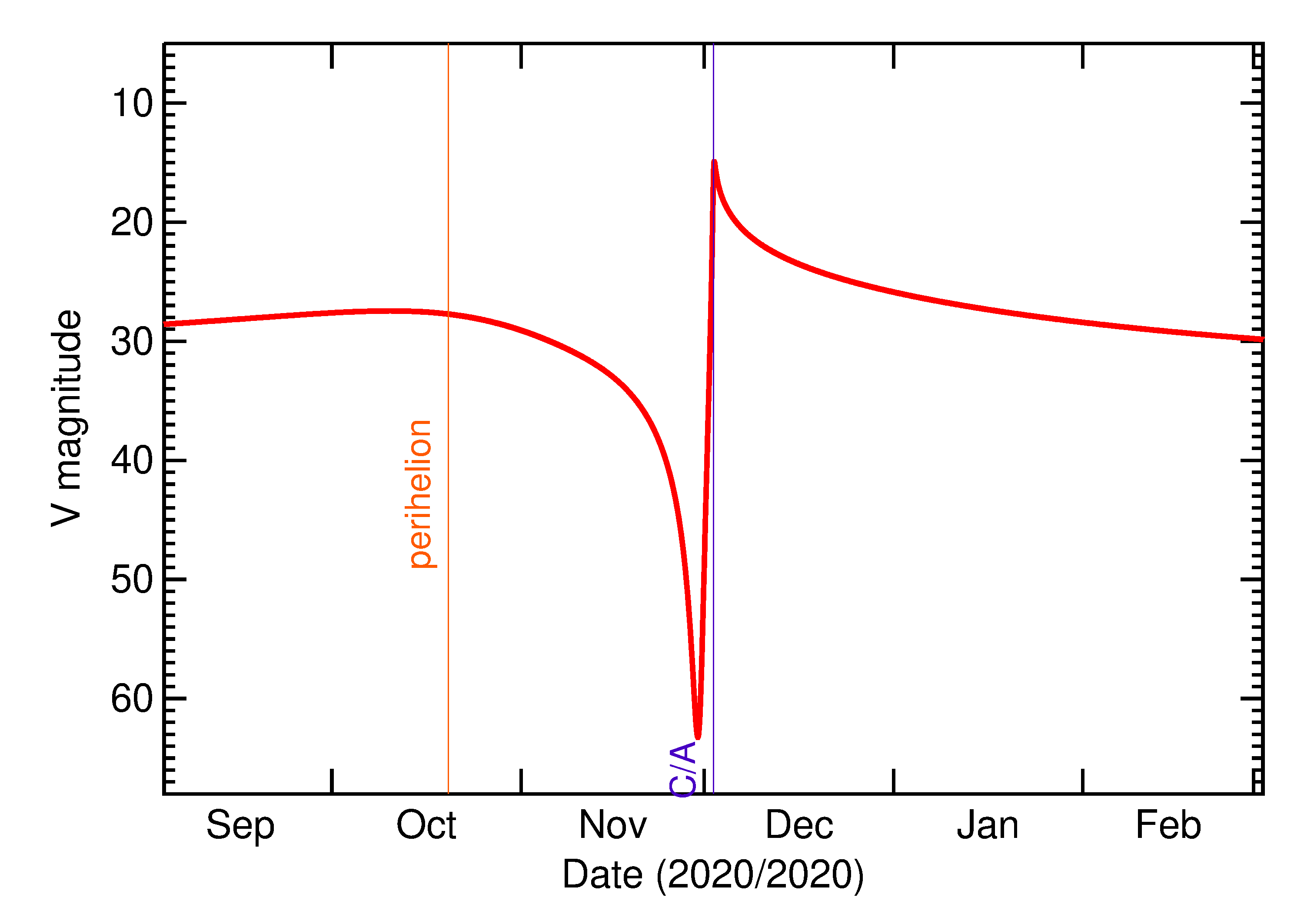 Predicted Brightness of 2020 XE in the months around closest approach