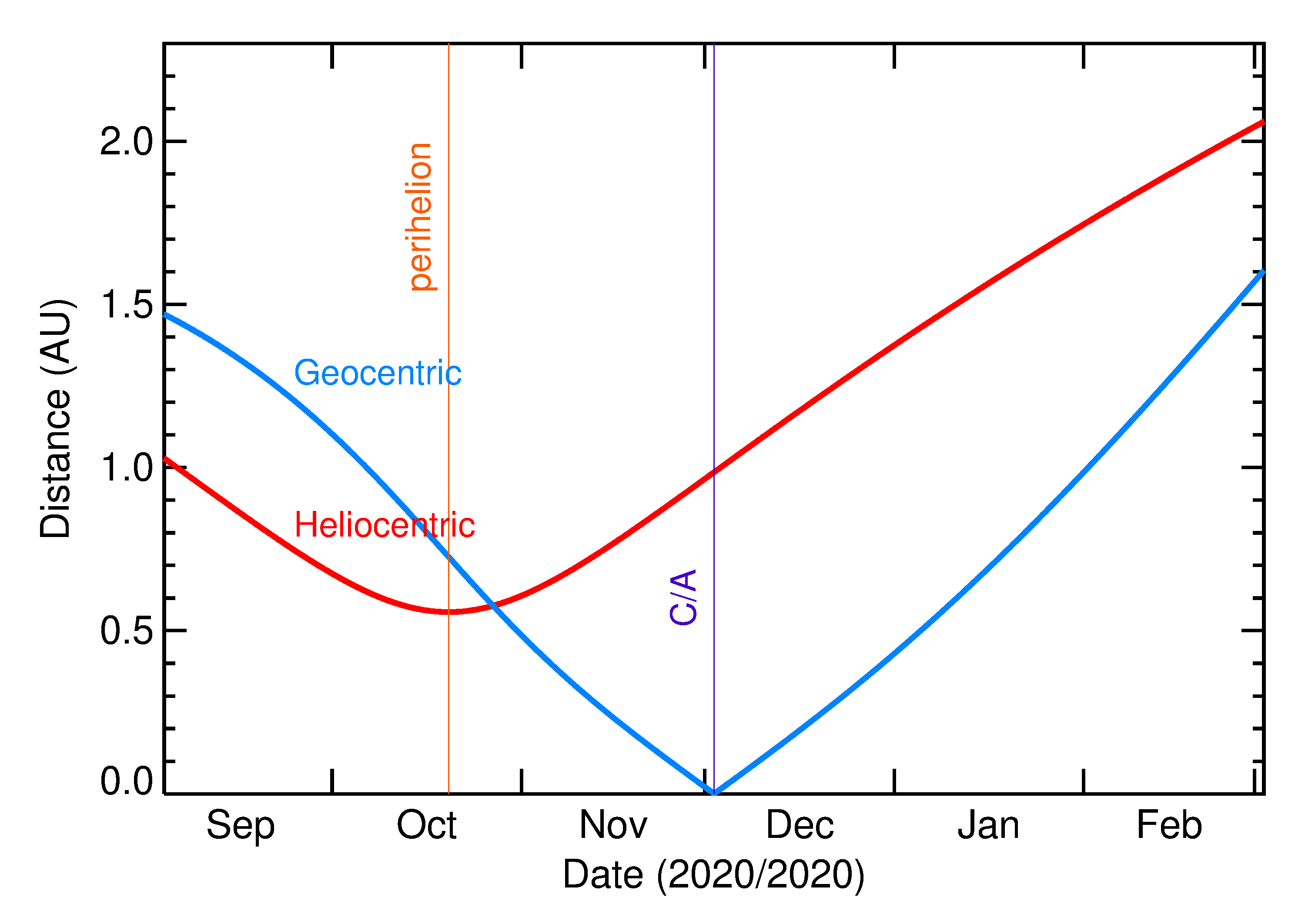 Heliocentric and Geocentric Distances of 2020 XE in the months around closest approach