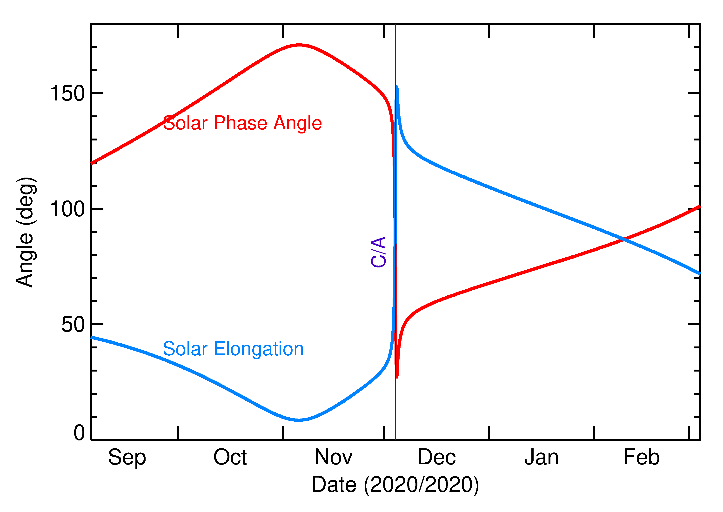 Solar Elongation and Solar Phase Angle of 2020 XF in the months around closest approach
