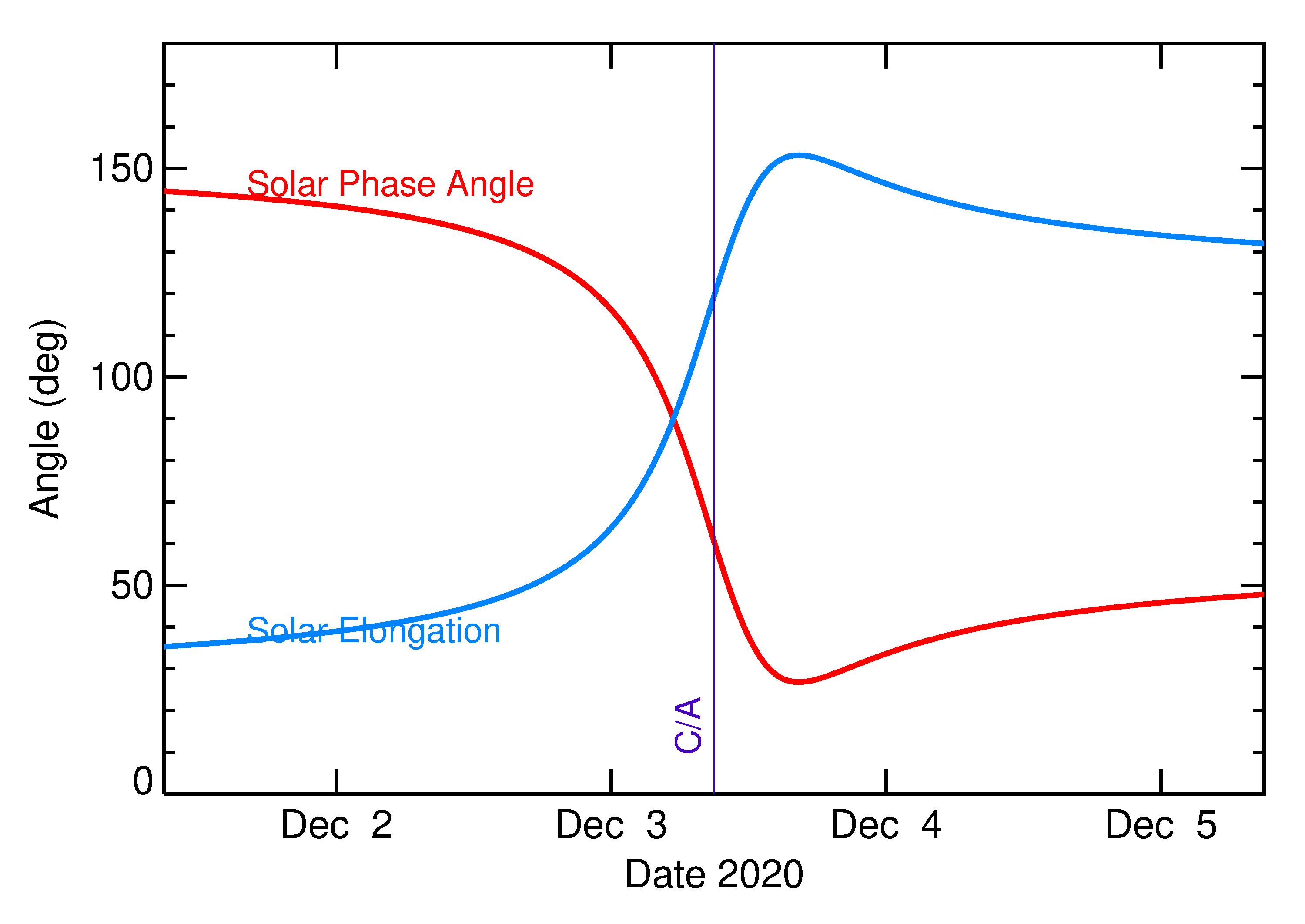 Solar Elongation and Solar Phase Angle of 2020 XF in the days around closest approach