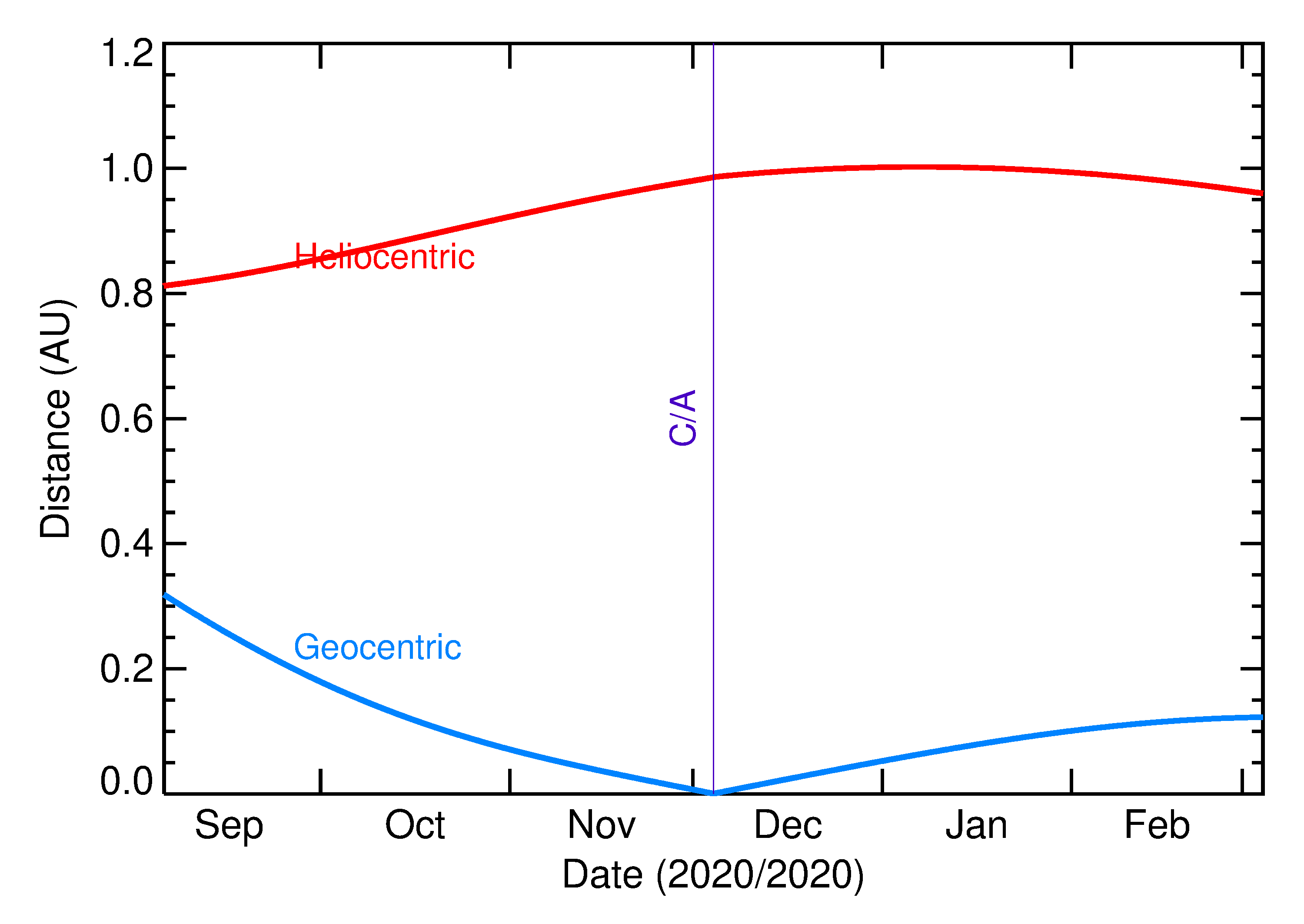 Heliocentric and Geocentric Distances of 2020 XF in the months around closest approach