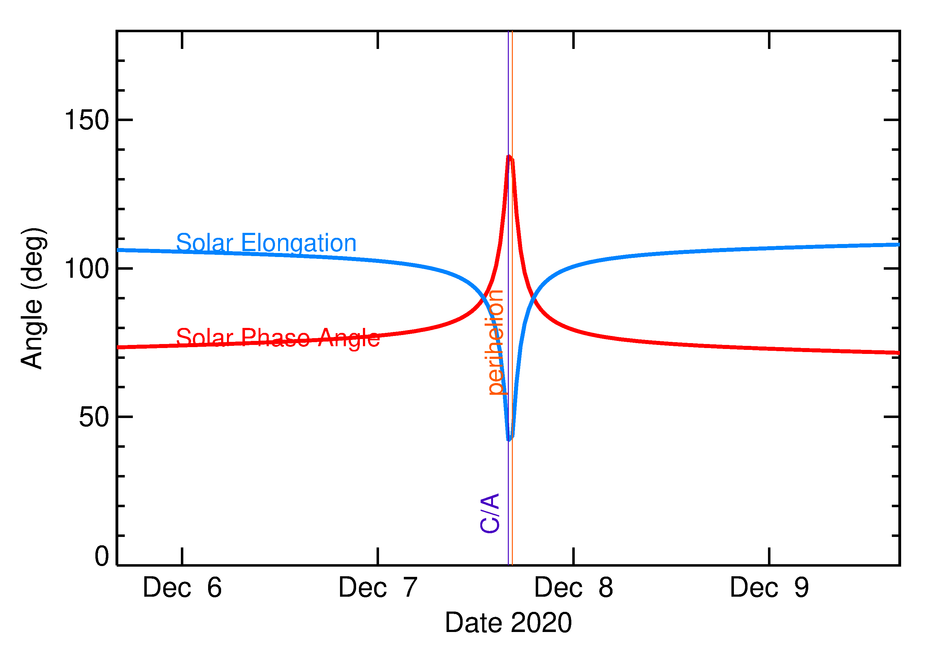 Solar Elongation and Solar Phase Angle of 2020 XK1 in the days around closest approach