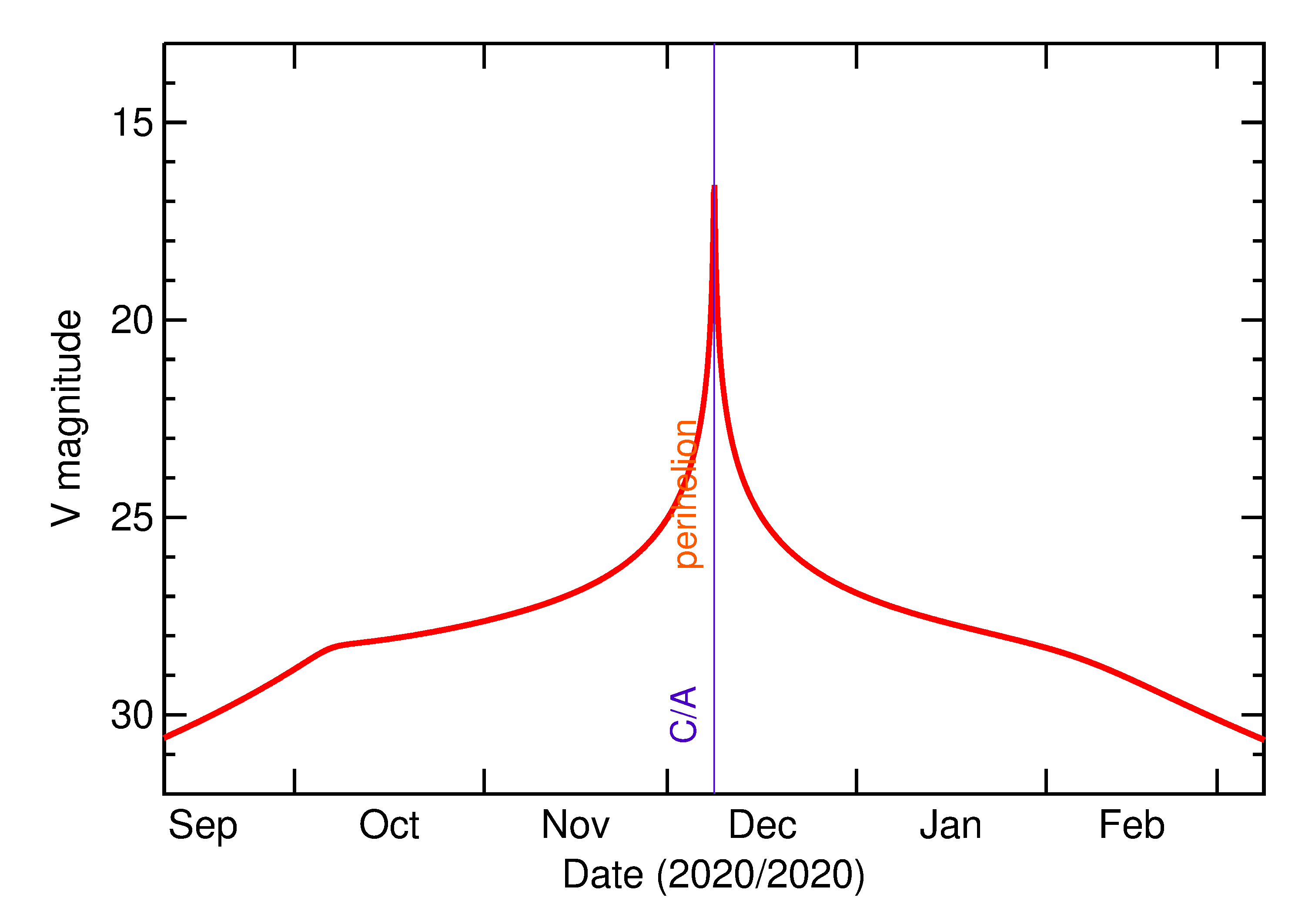 Predicted Brightness of 2020 XK1 in the months around closest approach