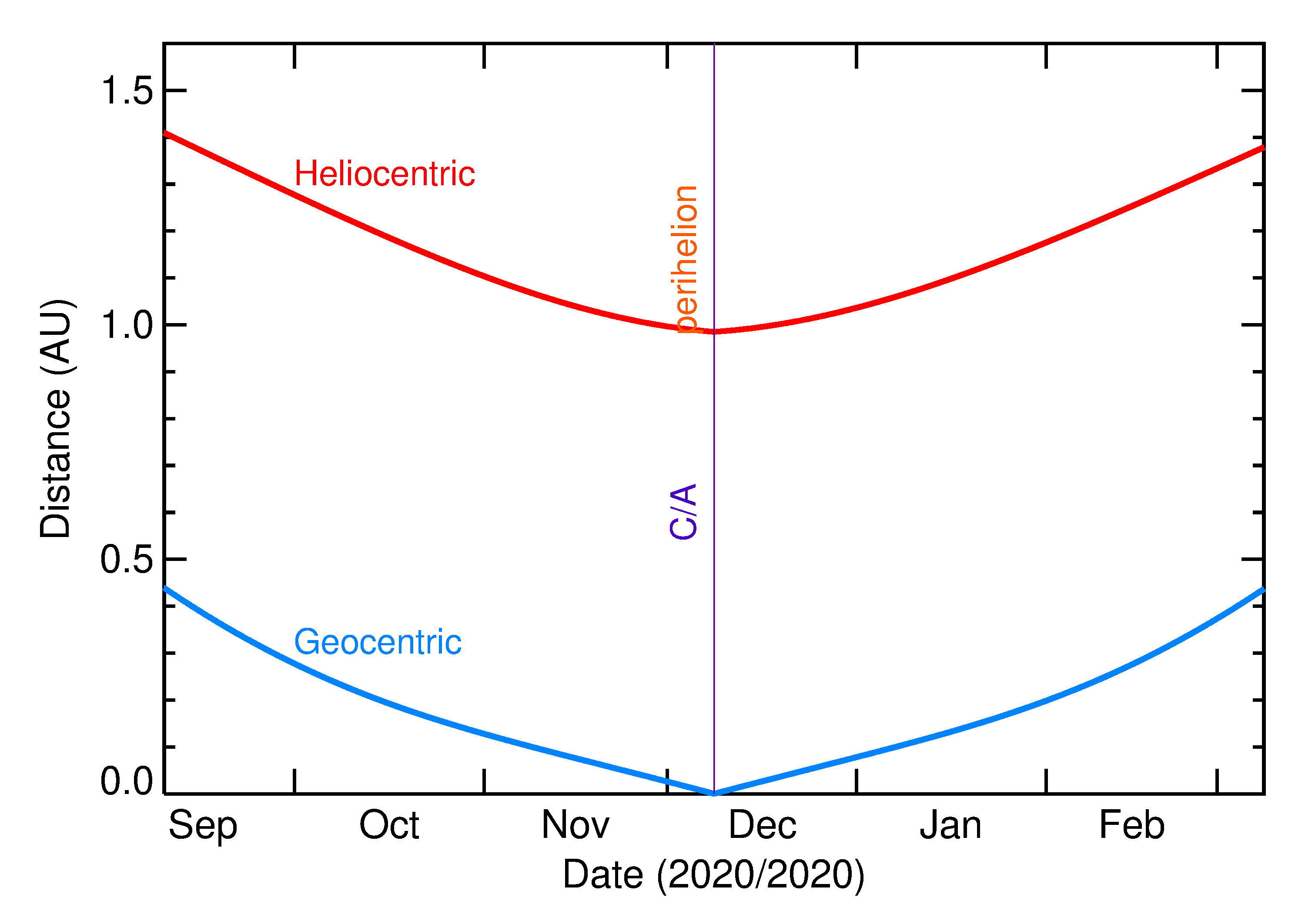 Heliocentric and Geocentric Distances of 2020 XK1 in the months around closest approach