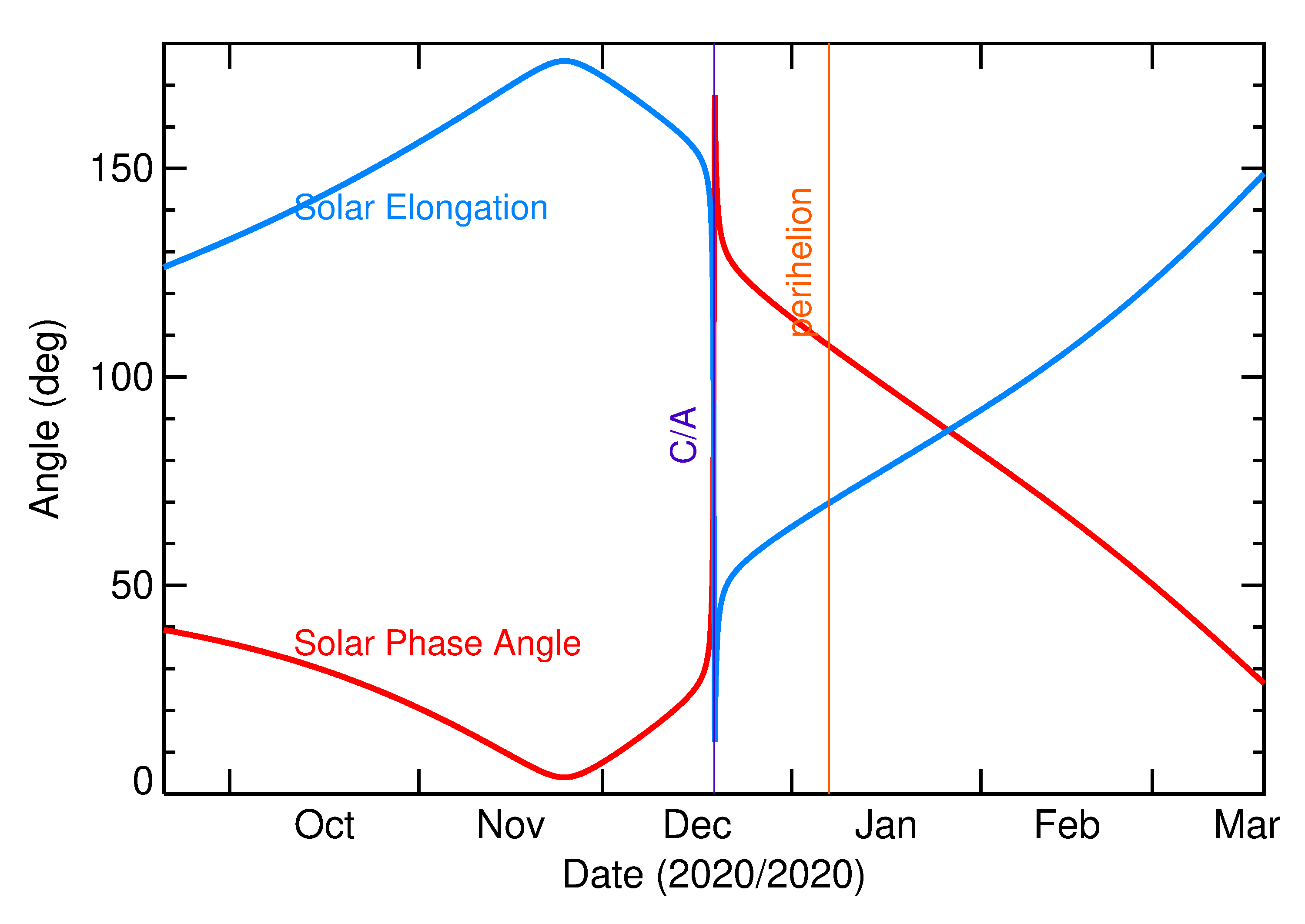 Solar Elongation and Solar Phase Angle of 2020 XX3 in the months around closest approach