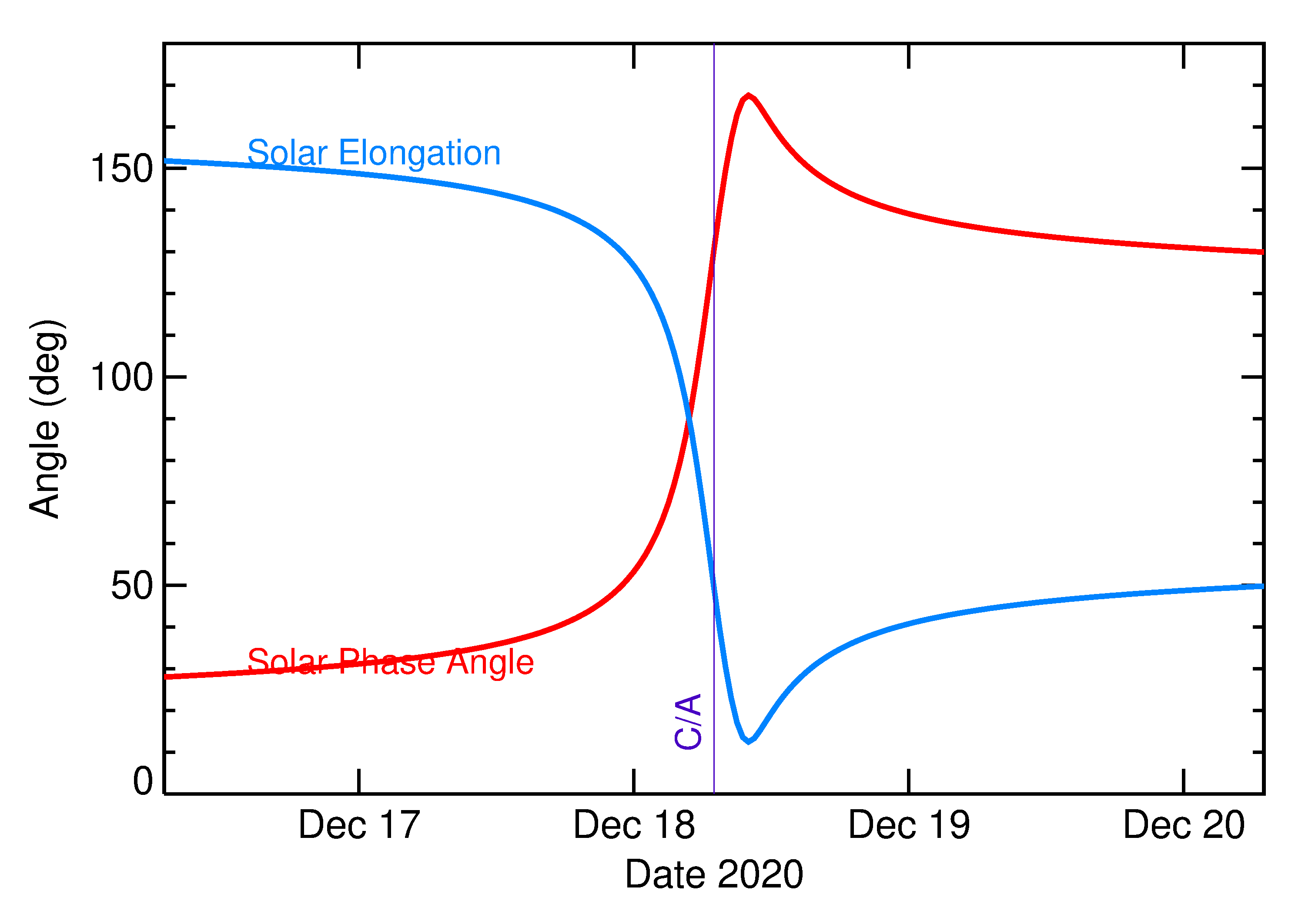 Solar Elongation and Solar Phase Angle of 2020 XX3 in the days around closest approach
