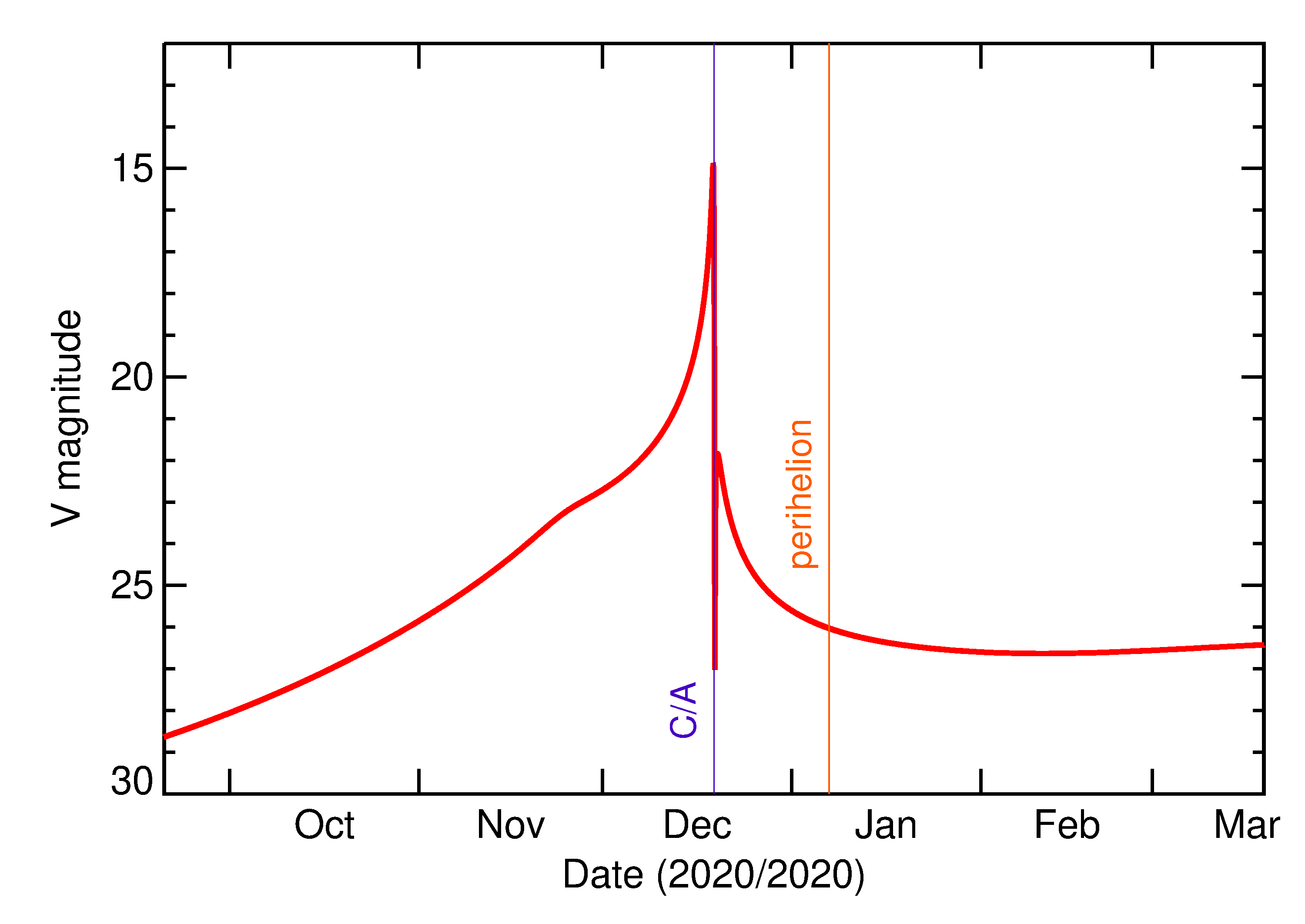 Predicted Brightness of 2020 XX3 in the months around closest approach