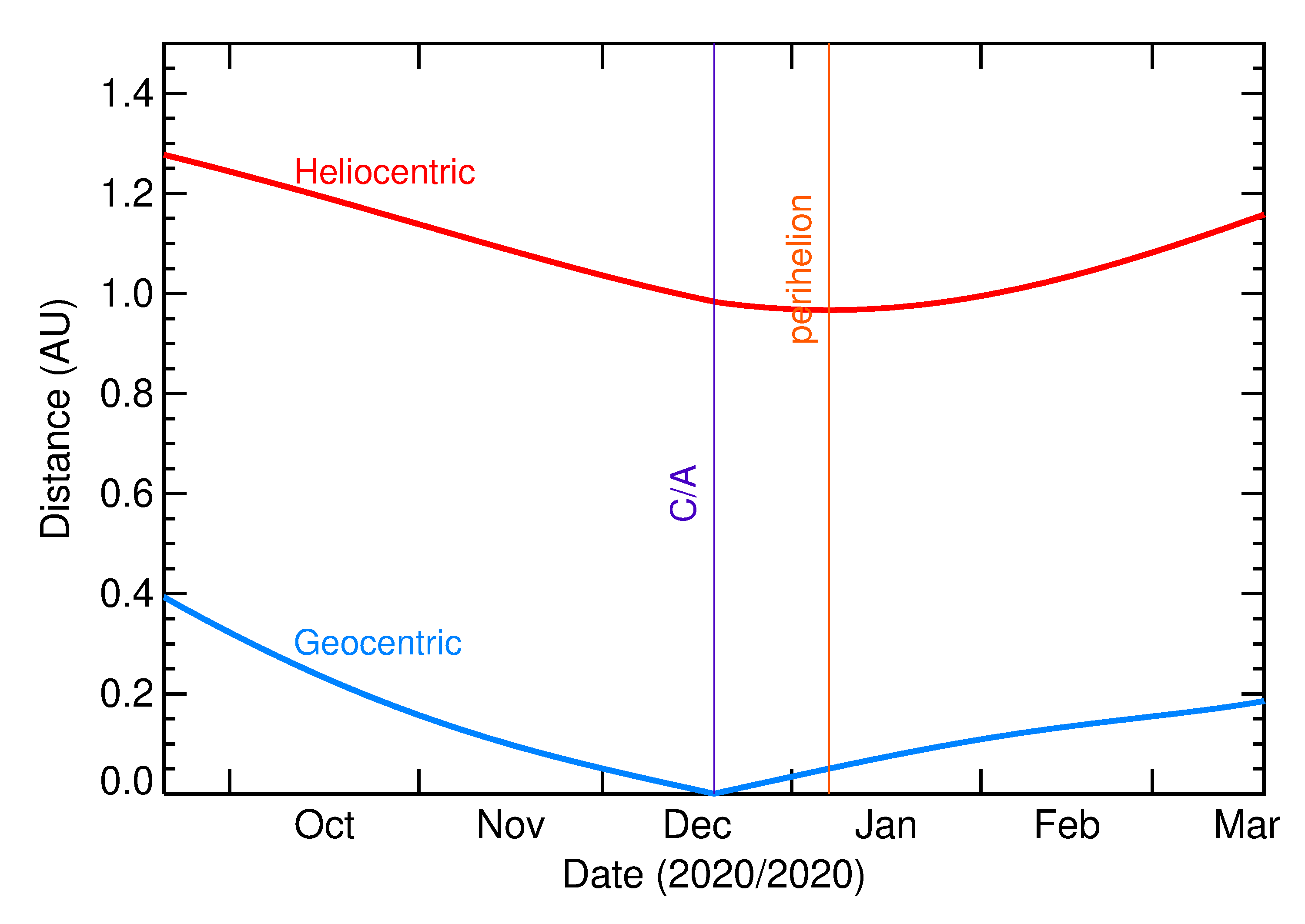 Heliocentric and Geocentric Distances of 2020 XX3 in the months around closest approach