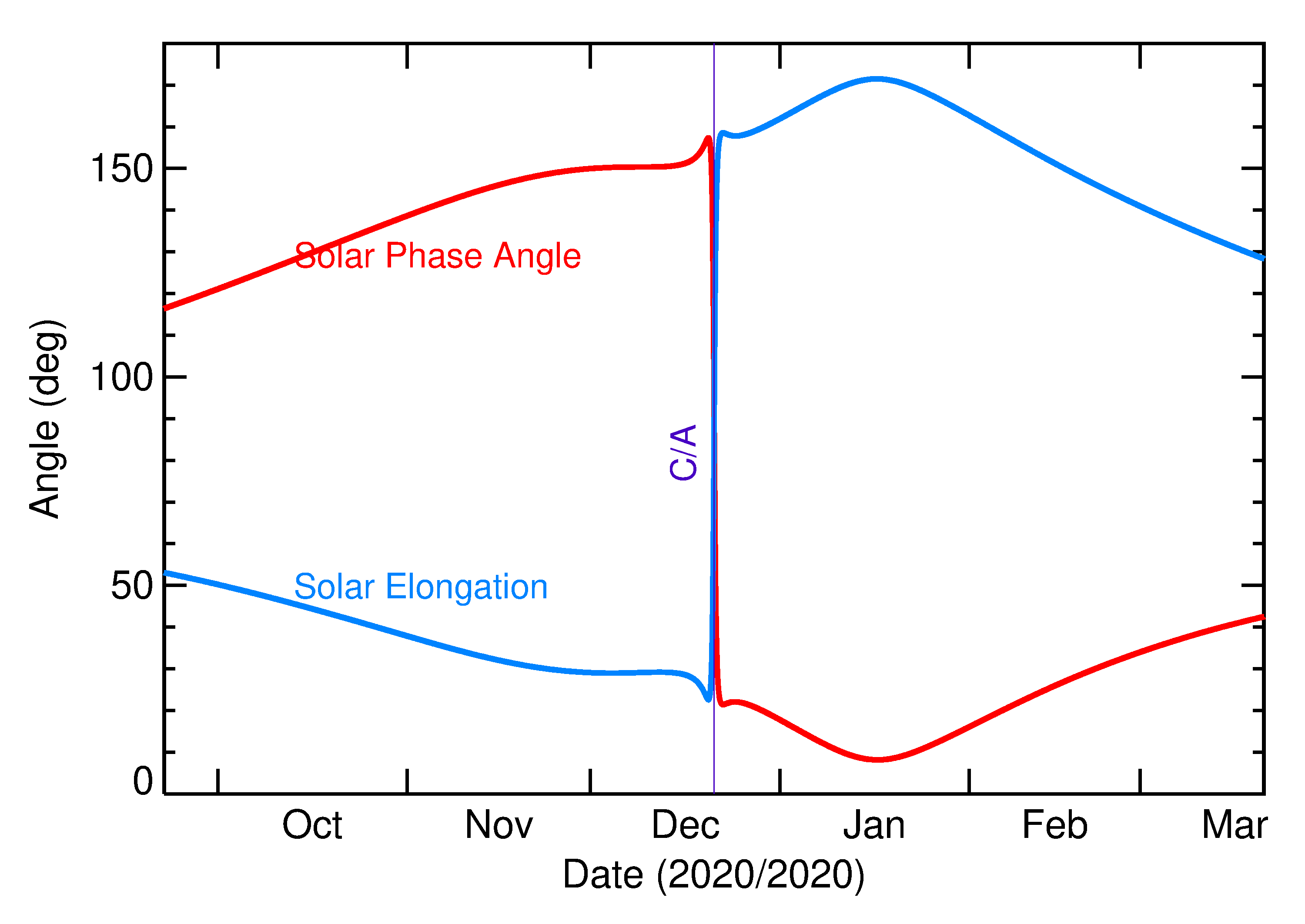 Solar Elongation and Solar Phase Angle of 2020 YS2 in the months around closest approach