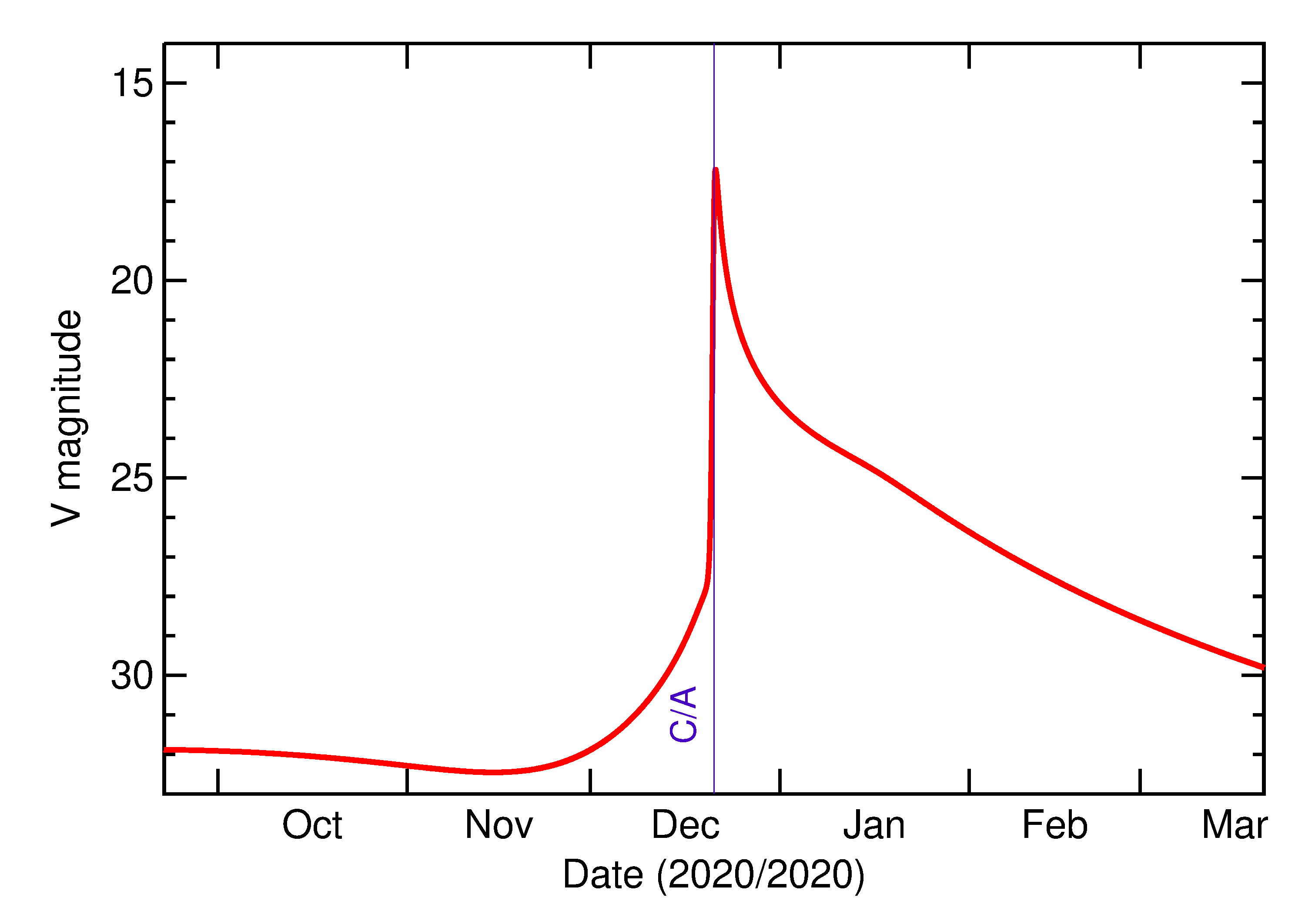 Predicted Brightness of 2020 YS2 in the months around closest approach