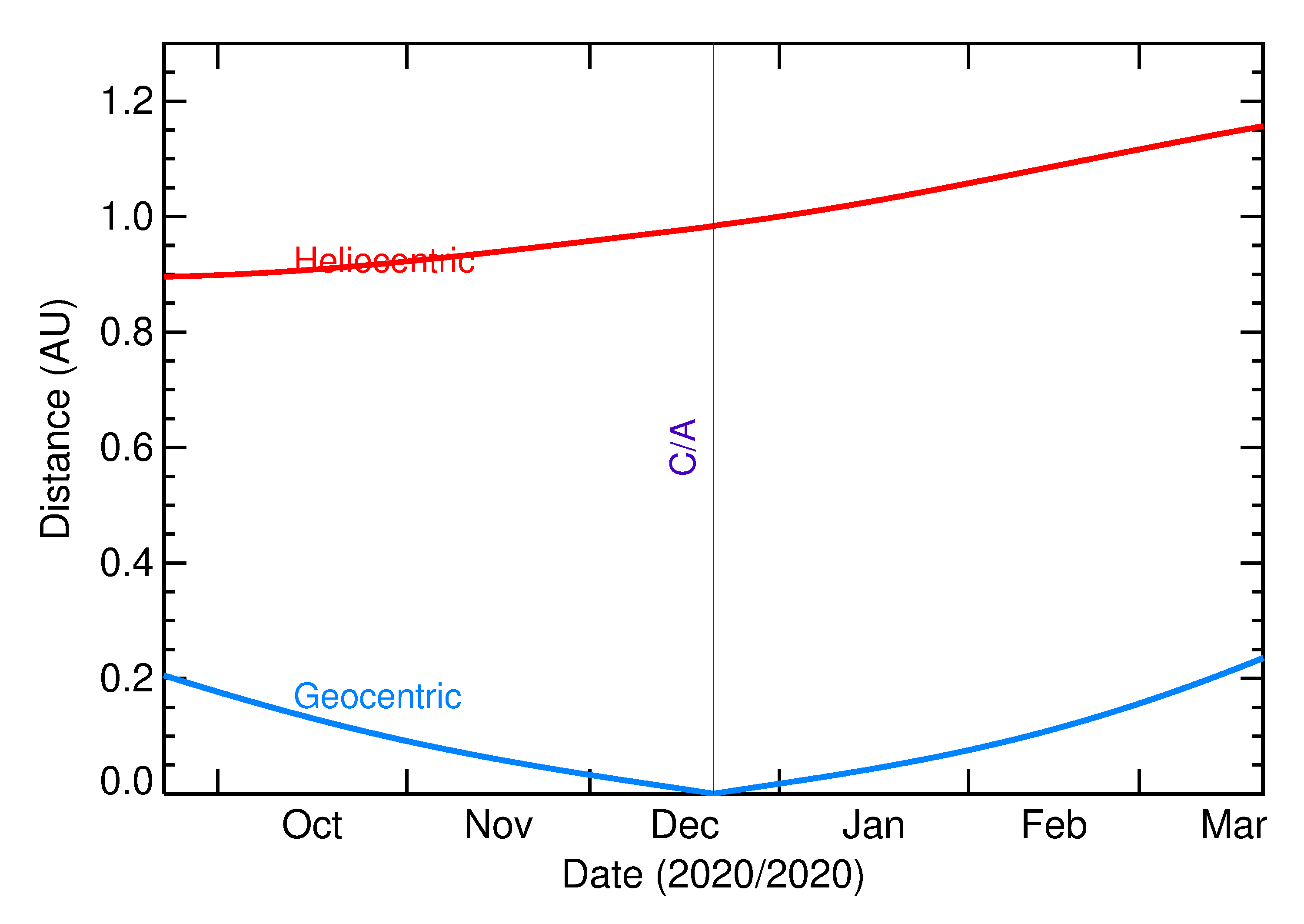 Heliocentric and Geocentric Distances of 2020 YS2 in the months around closest approach