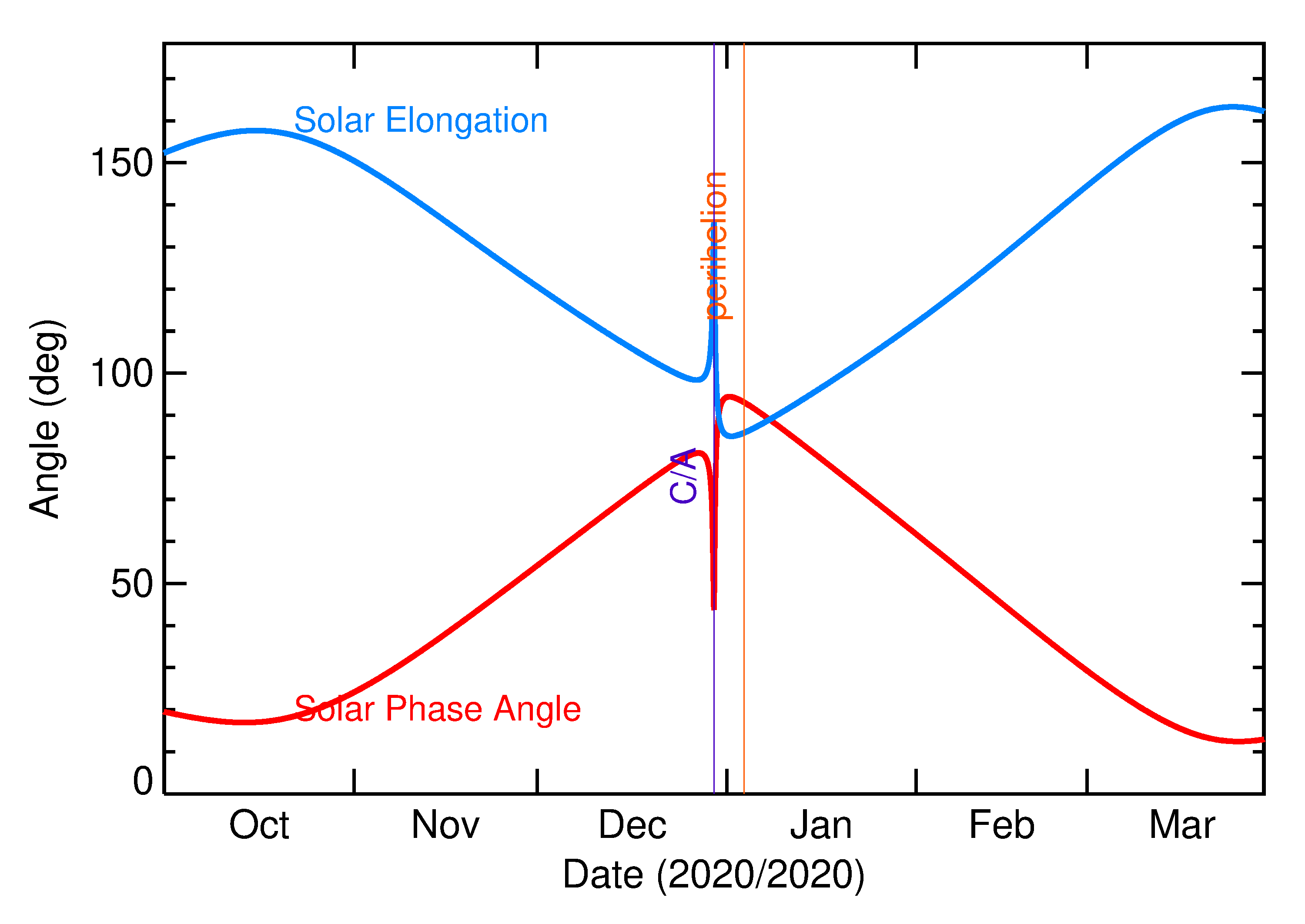 Solar Elongation and Solar Phase Angle of 2020 YS4 in the months around closest approach