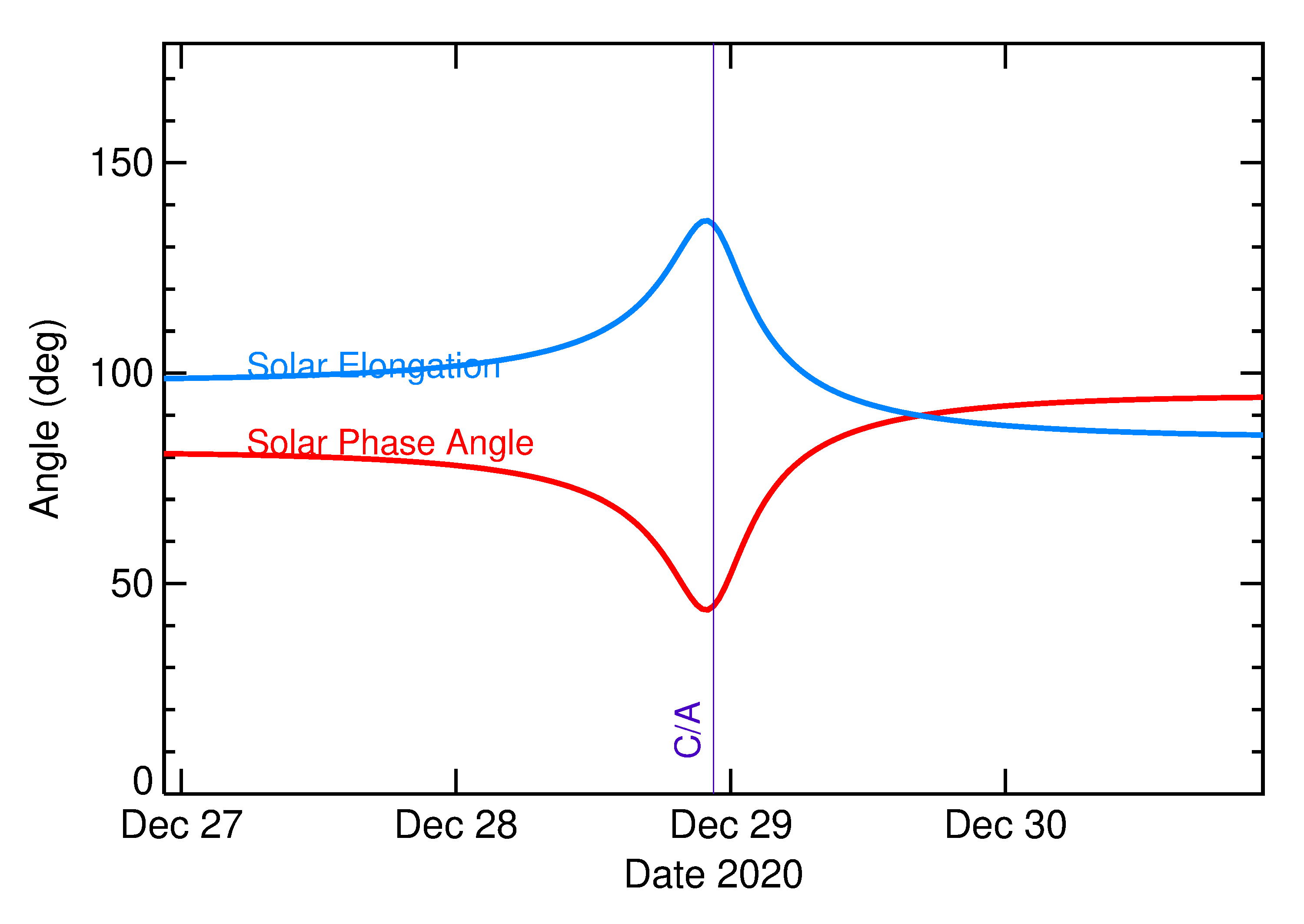 Solar Elongation and Solar Phase Angle of 2020 YS4 in the days around closest approach