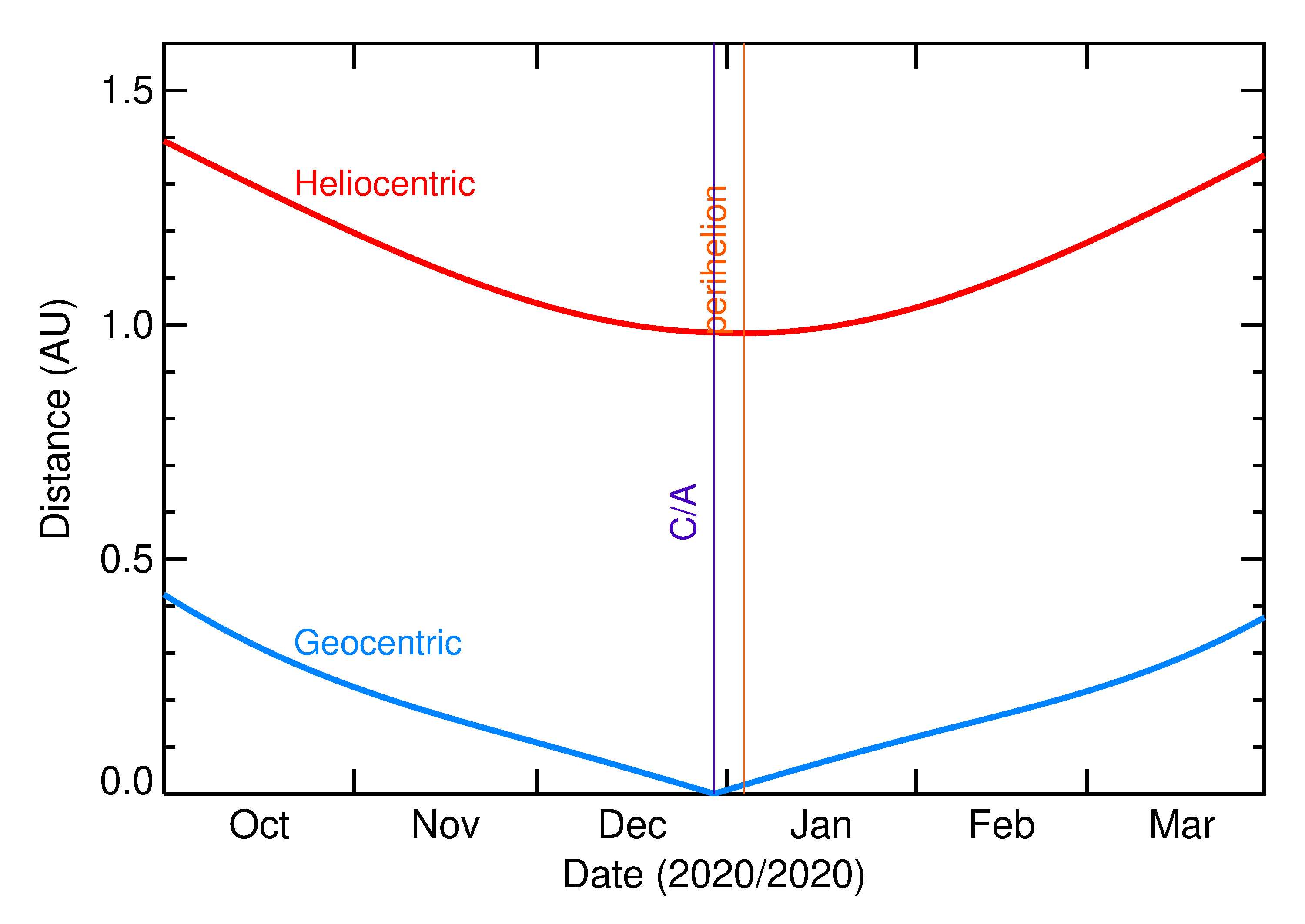 Heliocentric and Geocentric Distances of 2020 YS4 in the months around closest approach