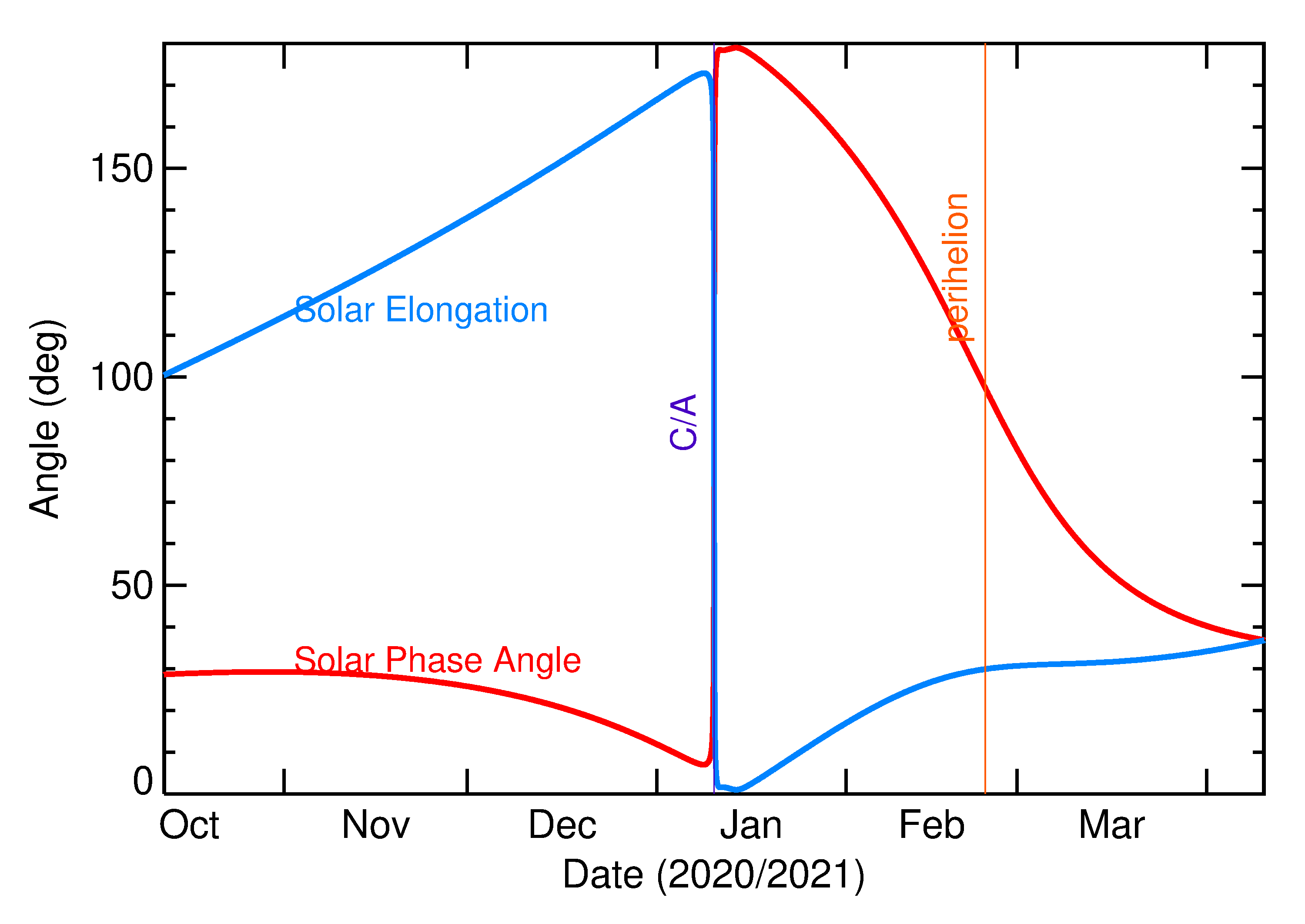 Solar Elongation and Solar Phase Angle of 2021 AS2 in the months around closest approach