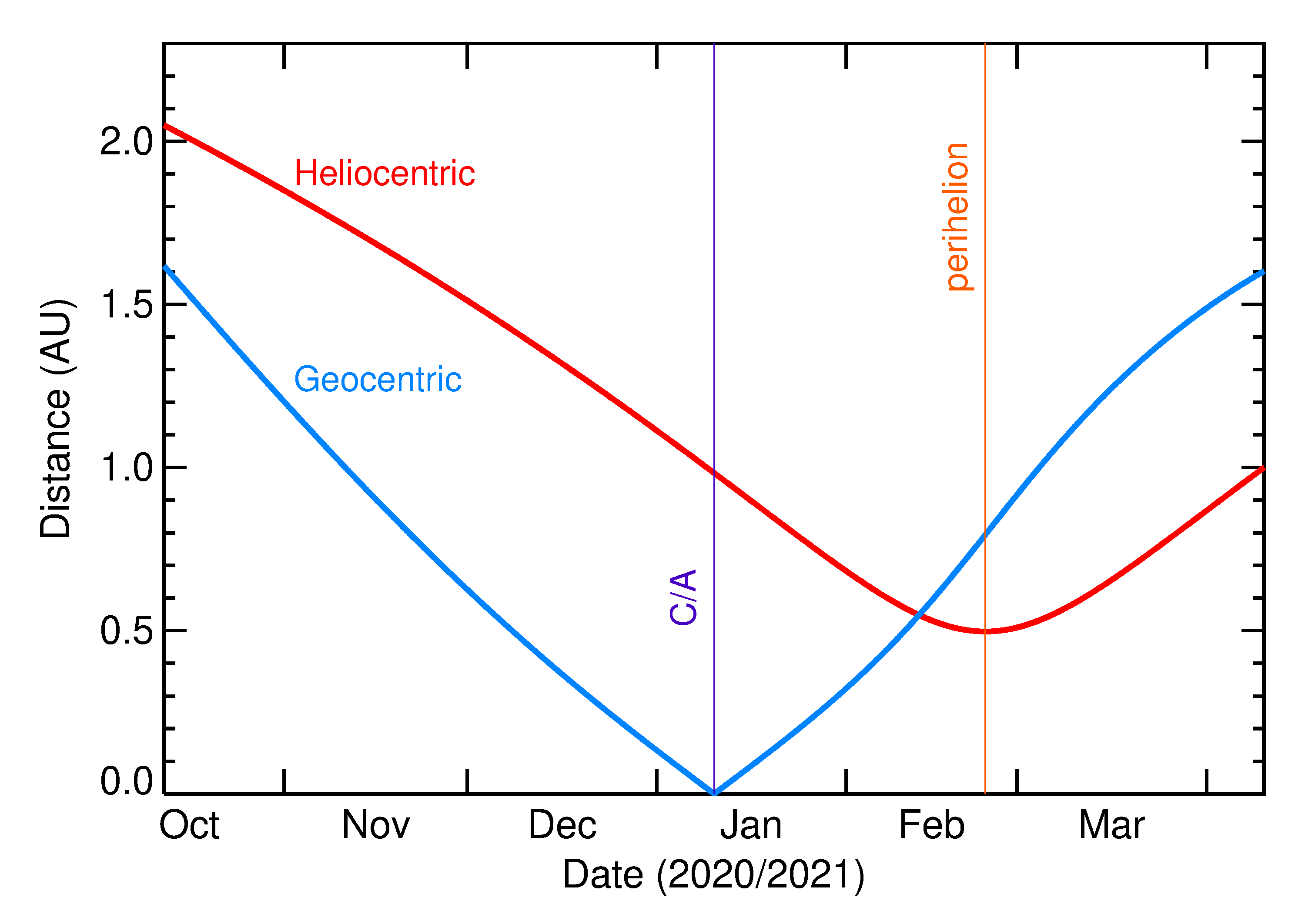 Heliocentric and Geocentric Distances of 2021 AS2 in the months around closest approach