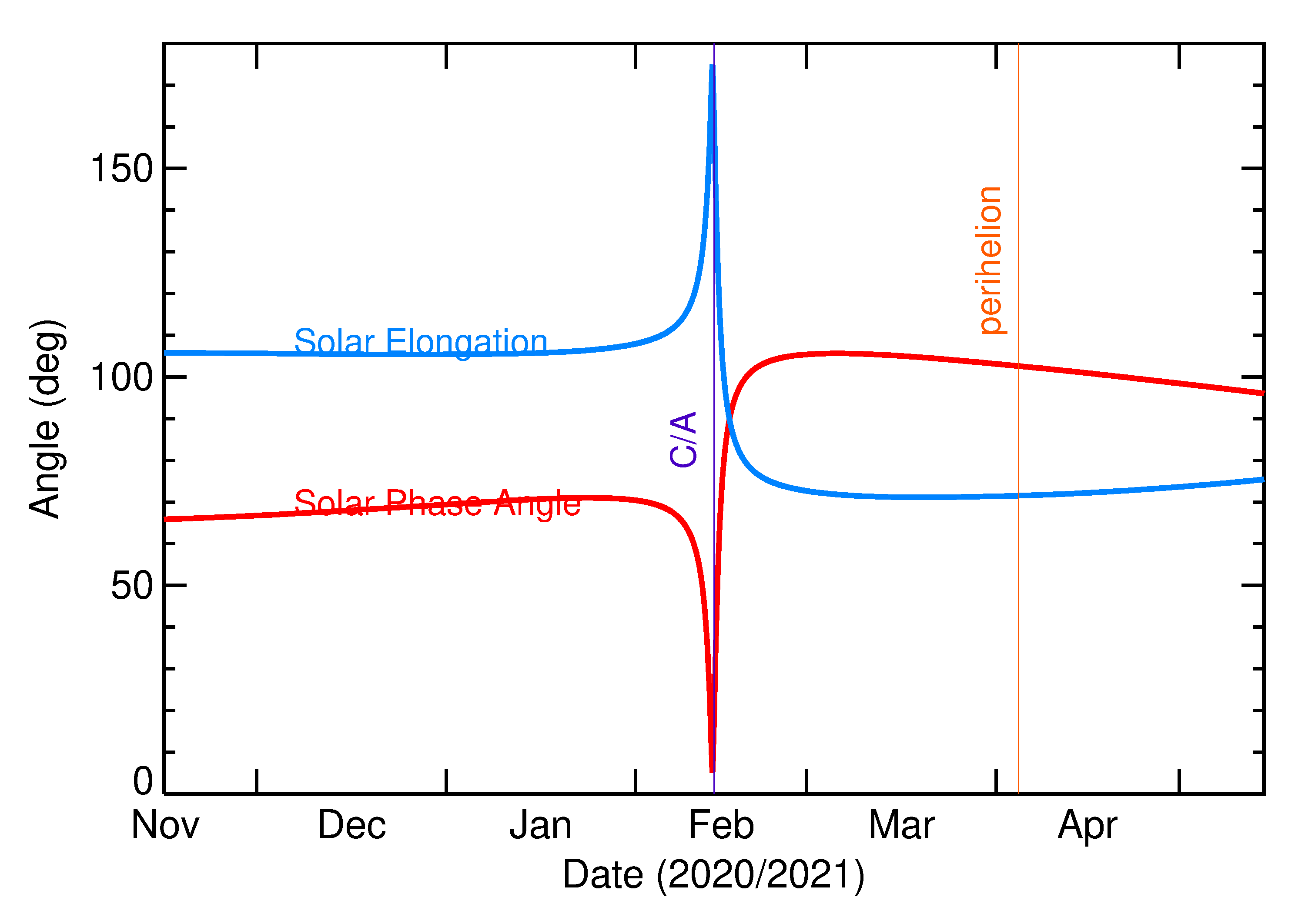 Solar Elongation and Solar Phase Angle of 2021 CC7 in the months around closest approach