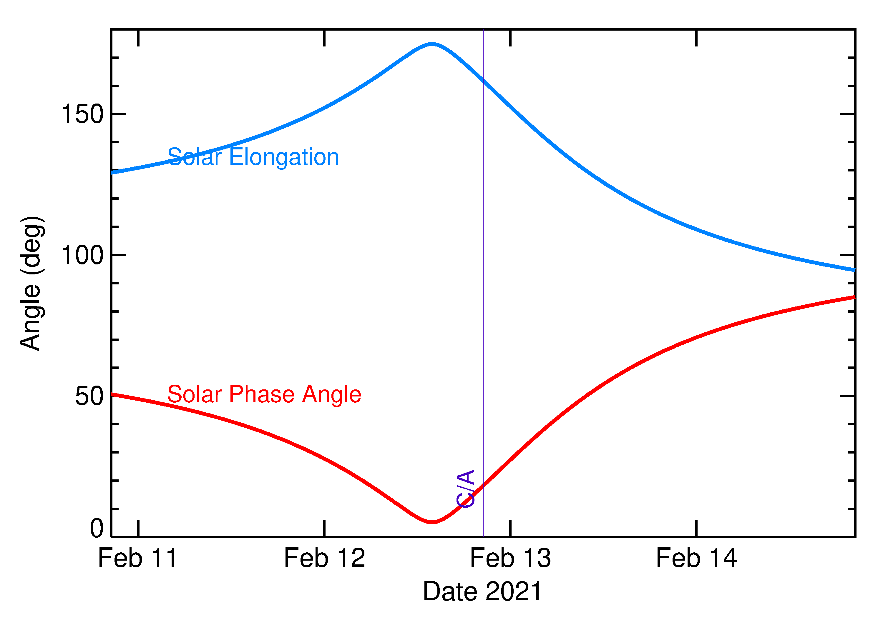 Solar Elongation and Solar Phase Angle of 2021 CC7 in the days around closest approach