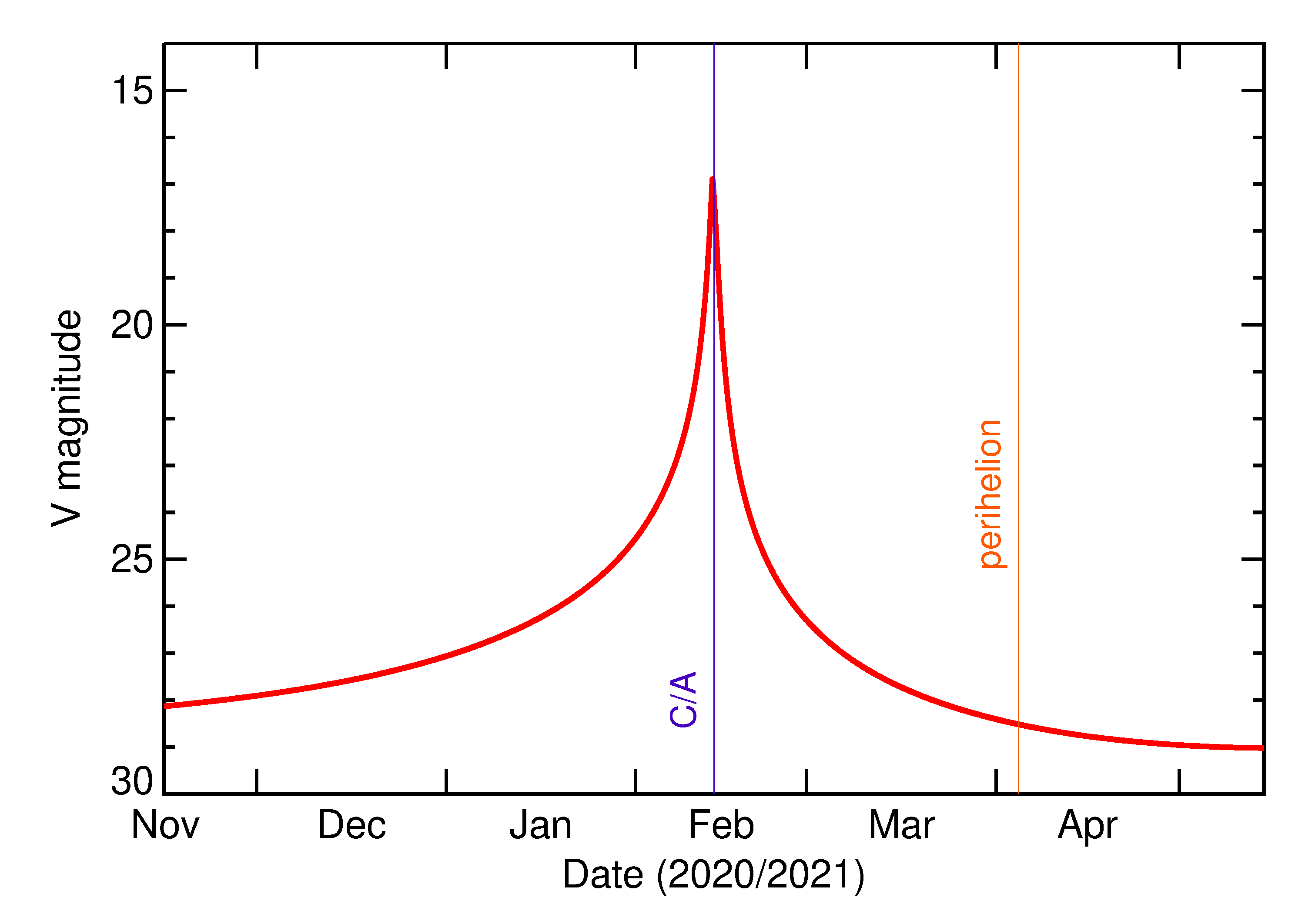 Predicted Brightness of 2021 CC7 in the months around closest approach