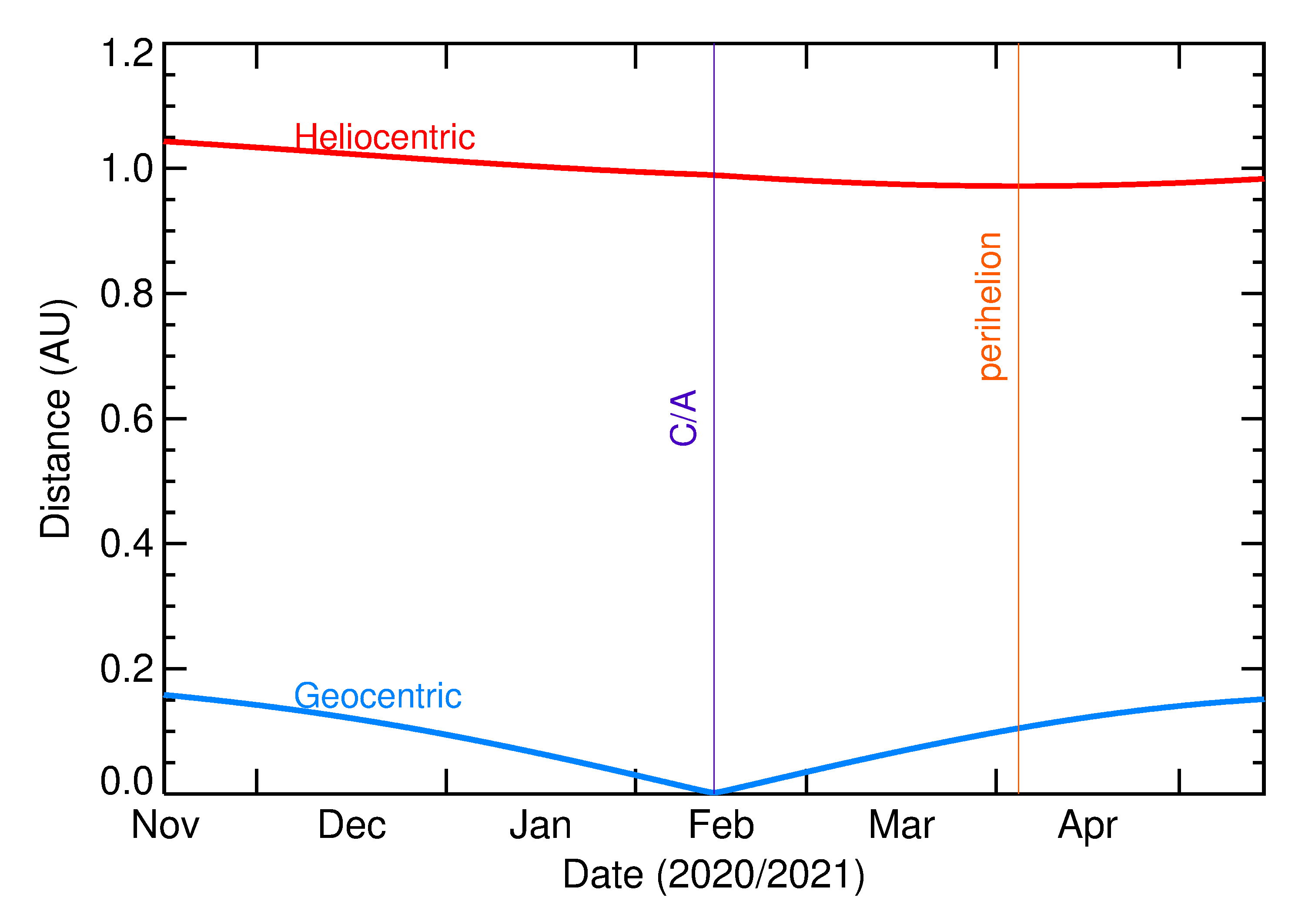 Heliocentric and Geocentric Distances of 2021 CC7 in the months around closest approach