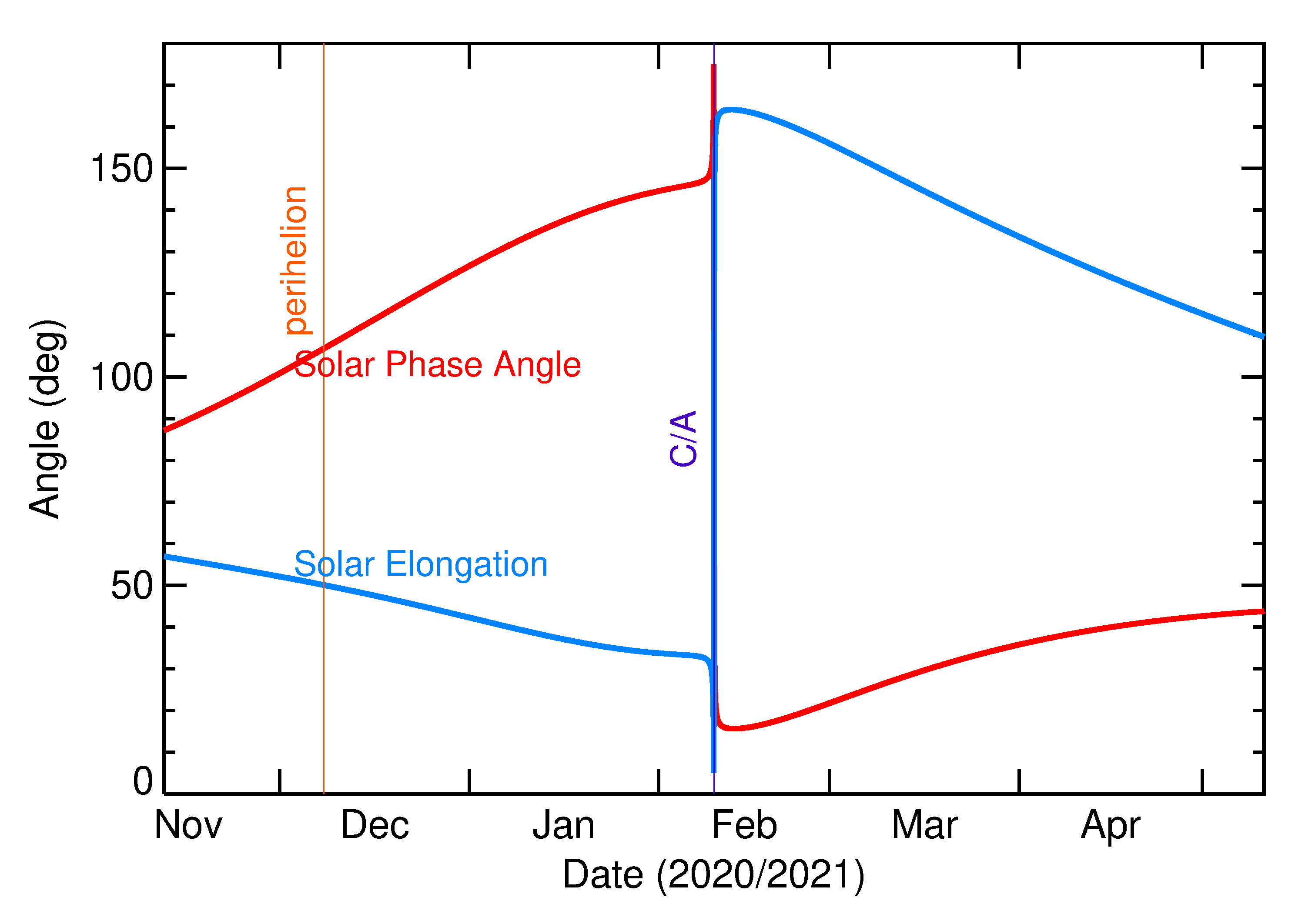 Solar Elongation and Solar Phase Angle of 2021 CZ3 in the months around closest approach