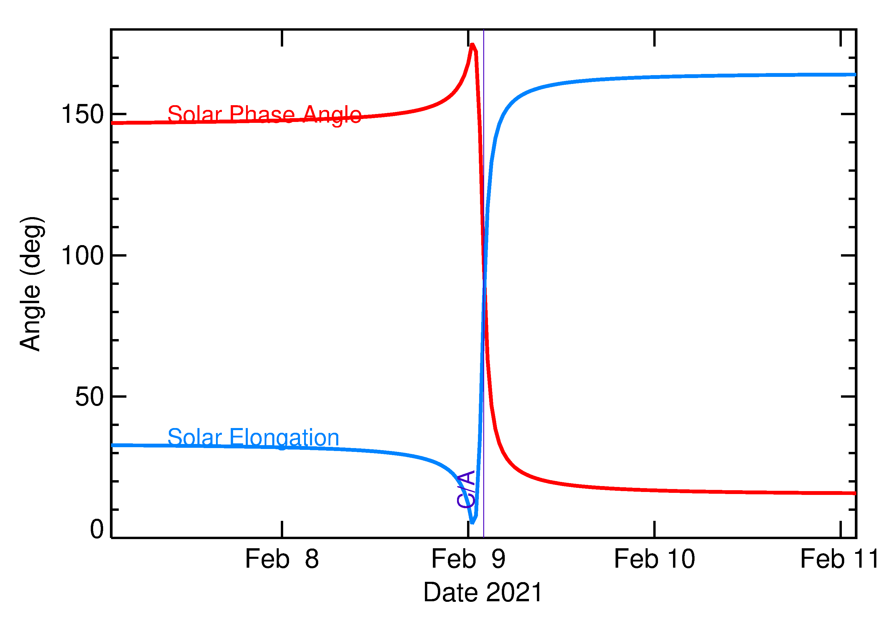 Solar Elongation and Solar Phase Angle of 2021 CZ3 in the days around closest approach