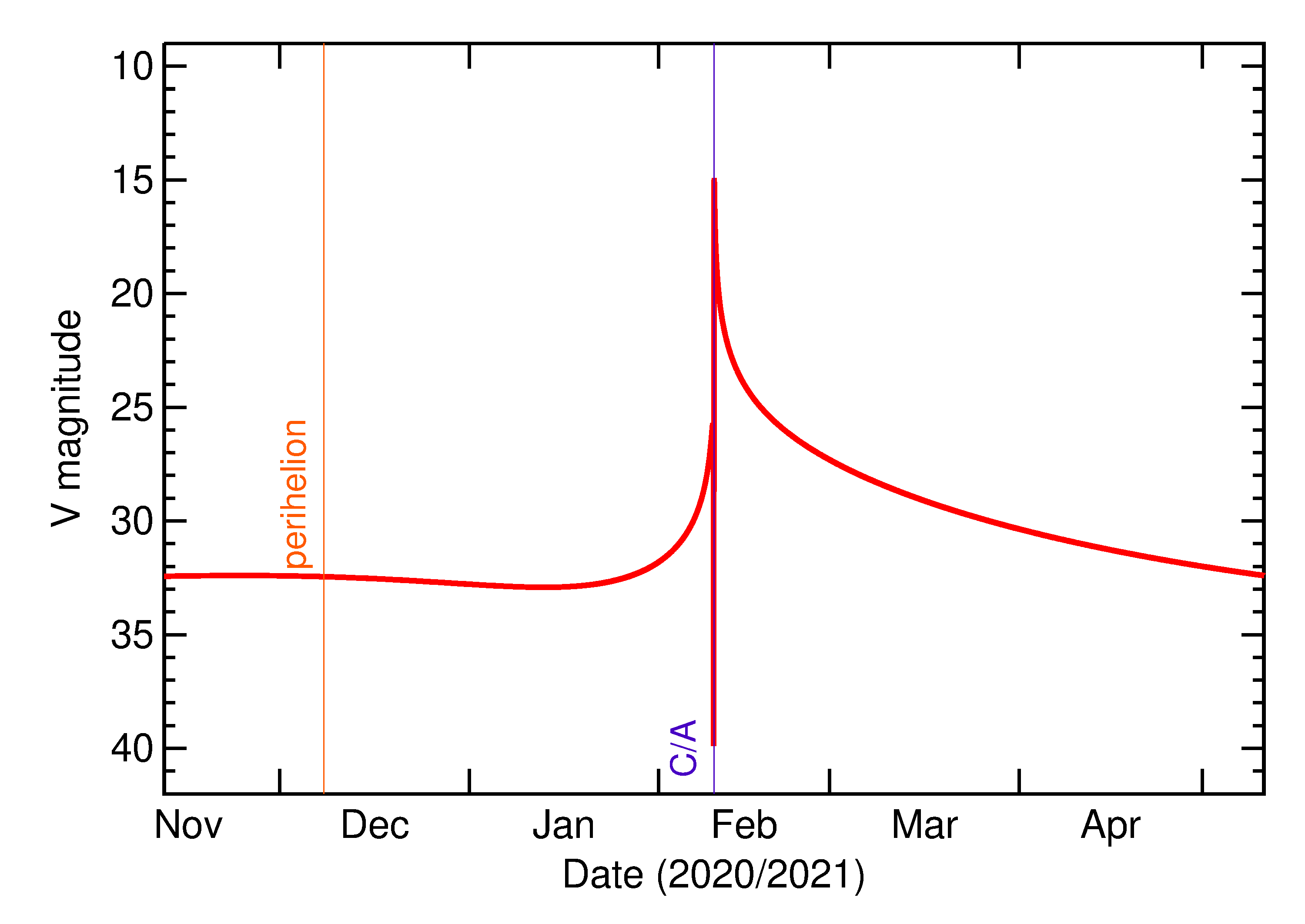 Predicted Brightness of 2021 CZ3 in the months around closest approach