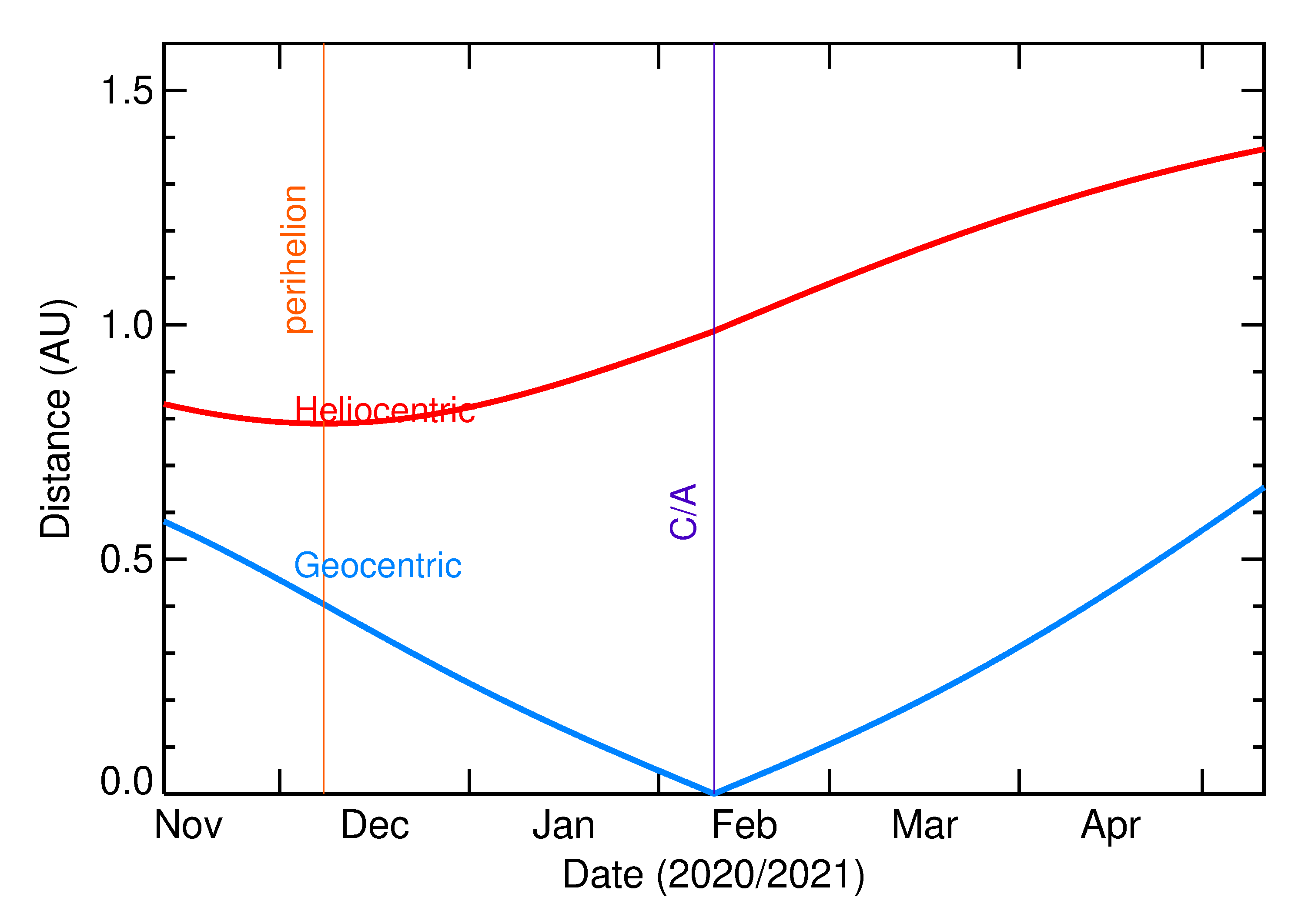 Heliocentric and Geocentric Distances of 2021 CZ3 in the months around closest approach