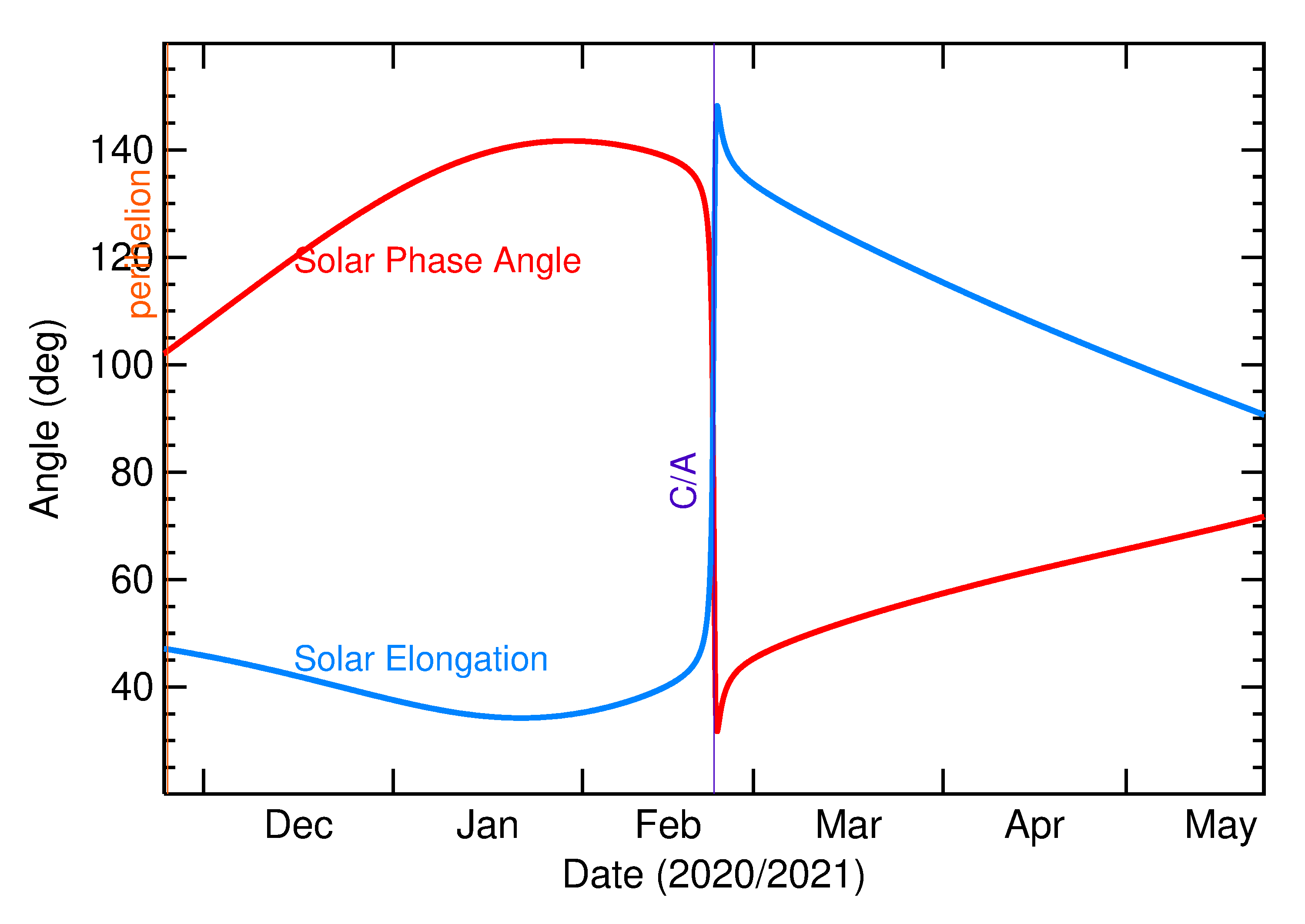 Solar Elongation and Solar Phase Angle of 2021 DA2 in the months around closest approach