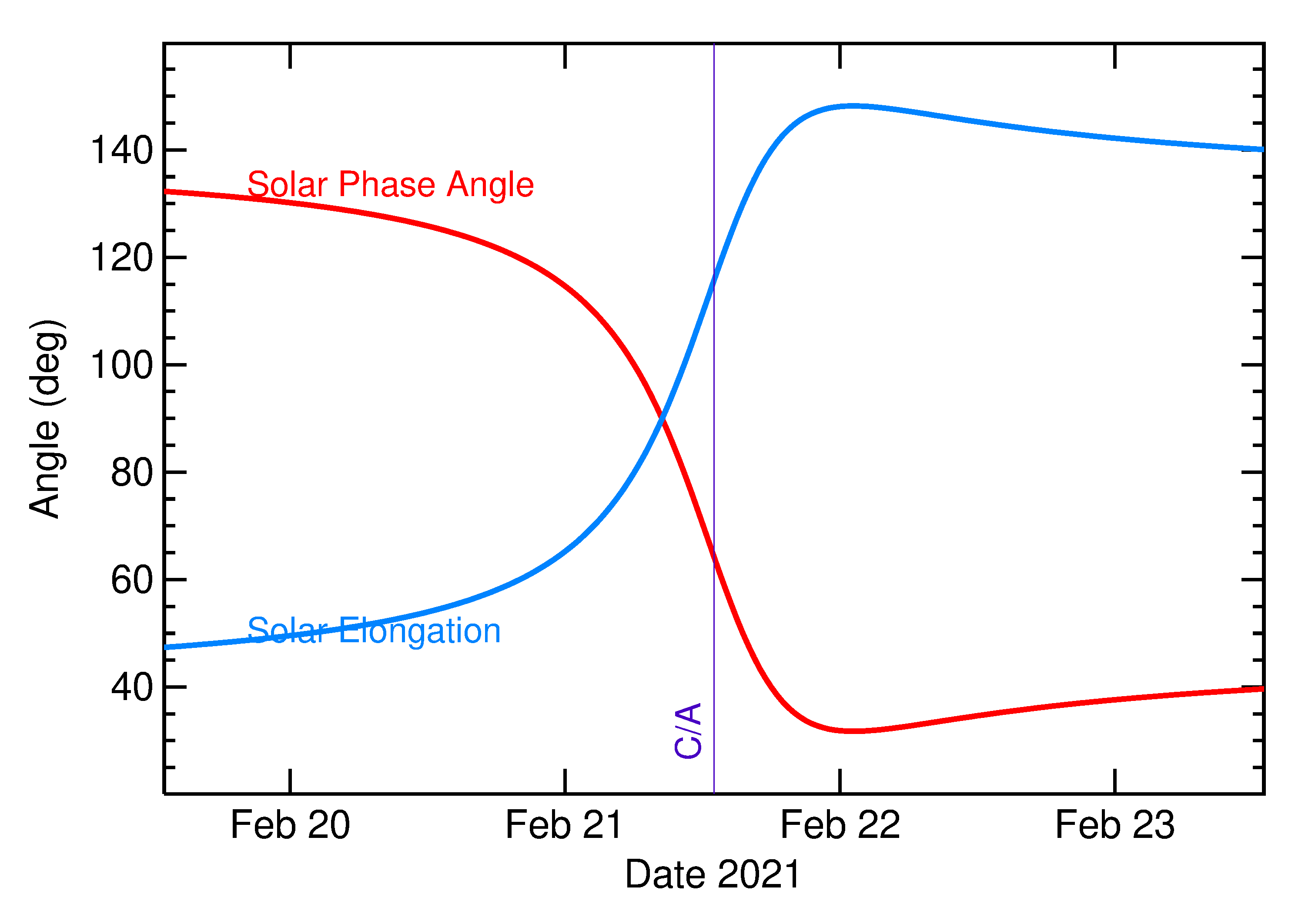 Solar Elongation and Solar Phase Angle of 2021 DA2 in the days around closest approach