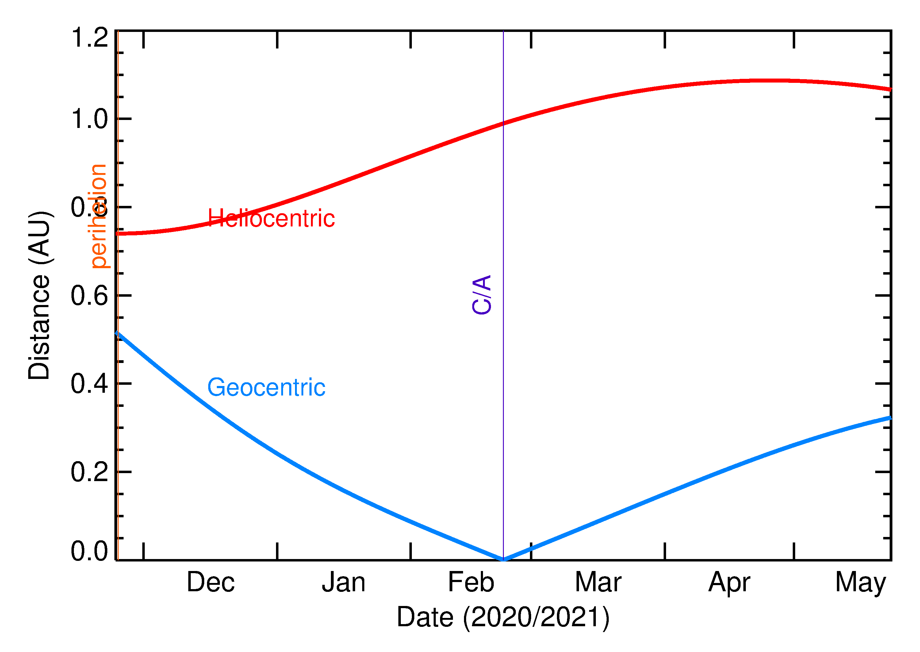 Heliocentric and Geocentric Distances of 2021 DA2 in the months around closest approach