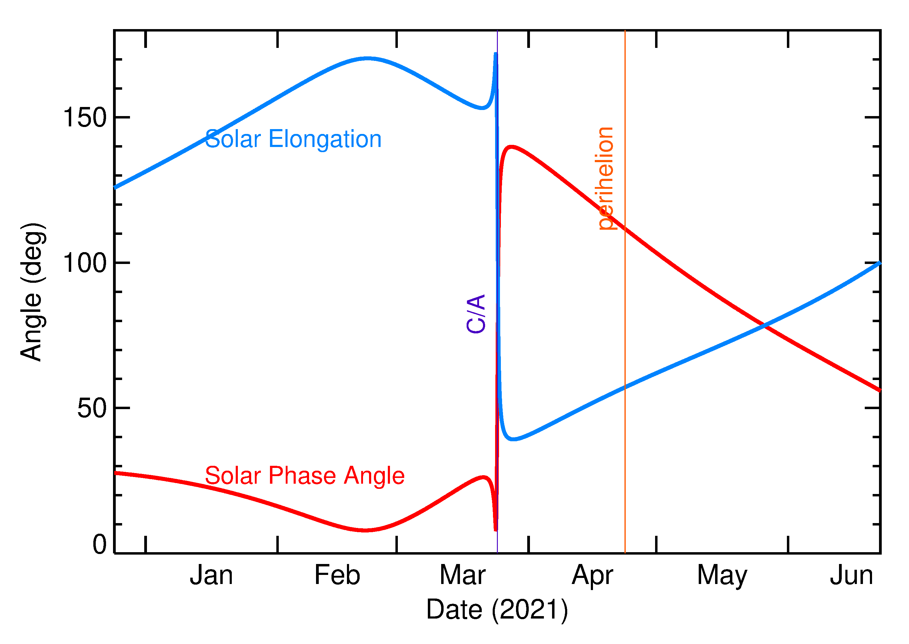 Solar Elongation and Solar Phase Angle of 2021 FH in the months around closest approach