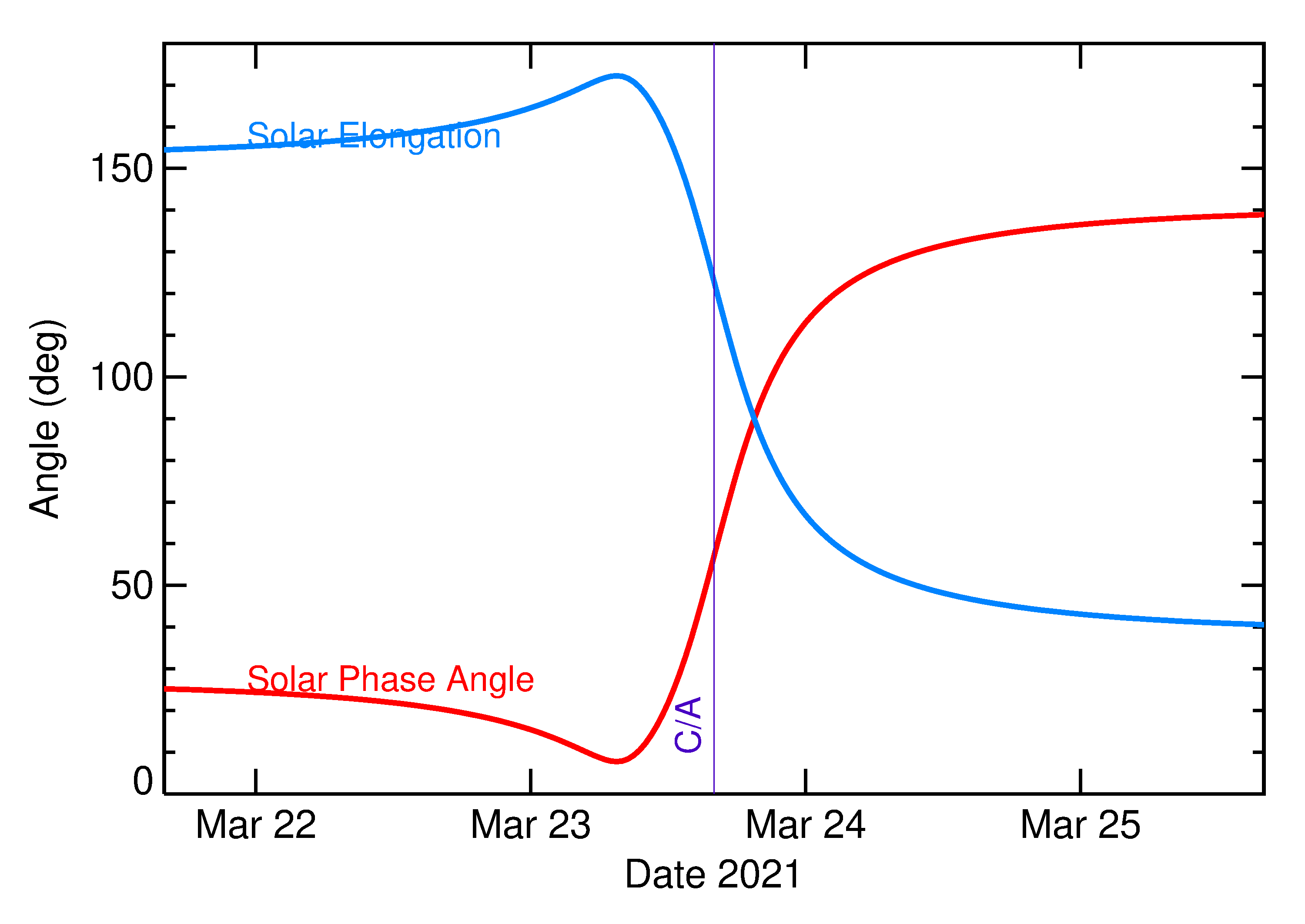 Solar Elongation and Solar Phase Angle of 2021 FH in the days around closest approach