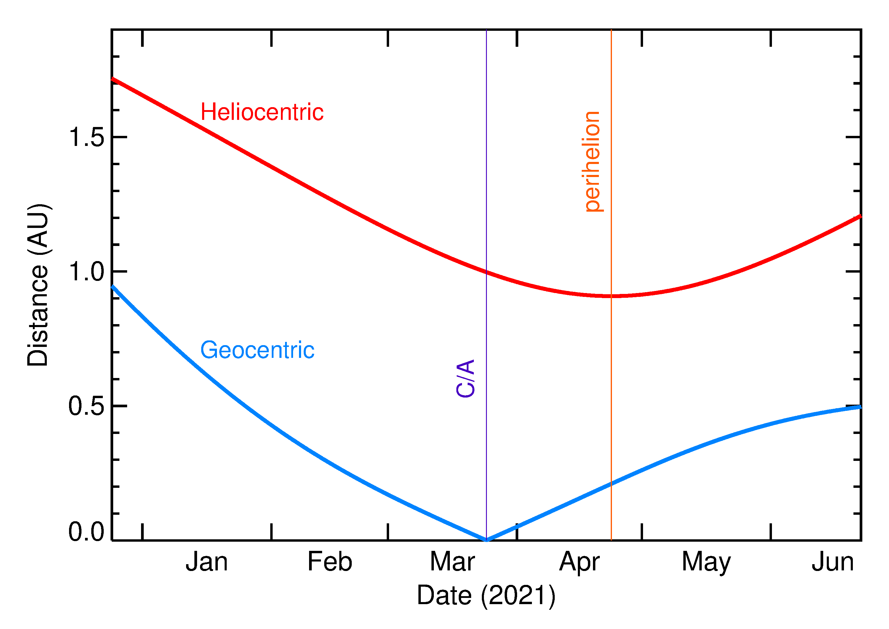 Heliocentric and Geocentric Distances of 2021 FH in the months around closest approach