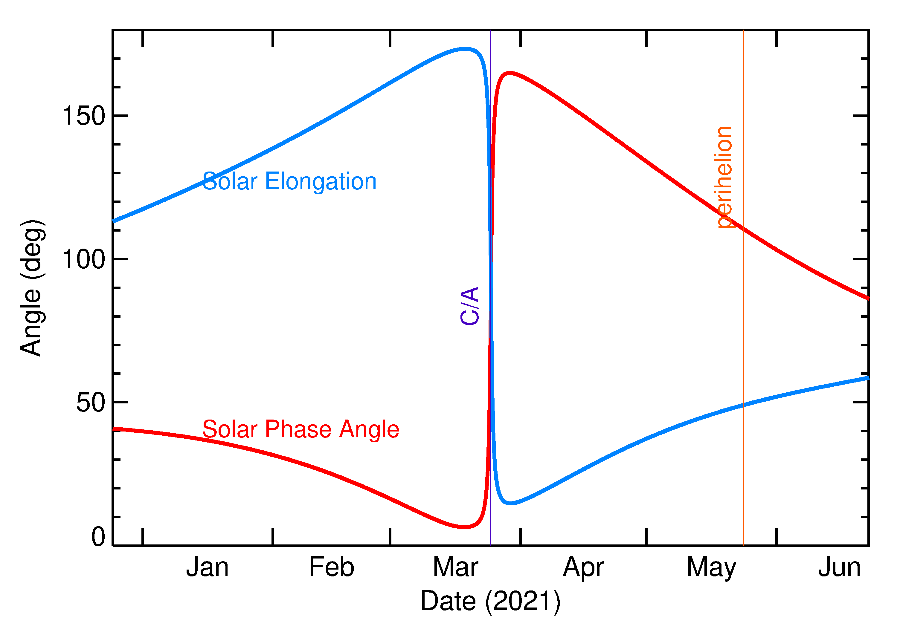 Solar Elongation and Solar Phase Angle of 2021 FP2 in the months around closest approach