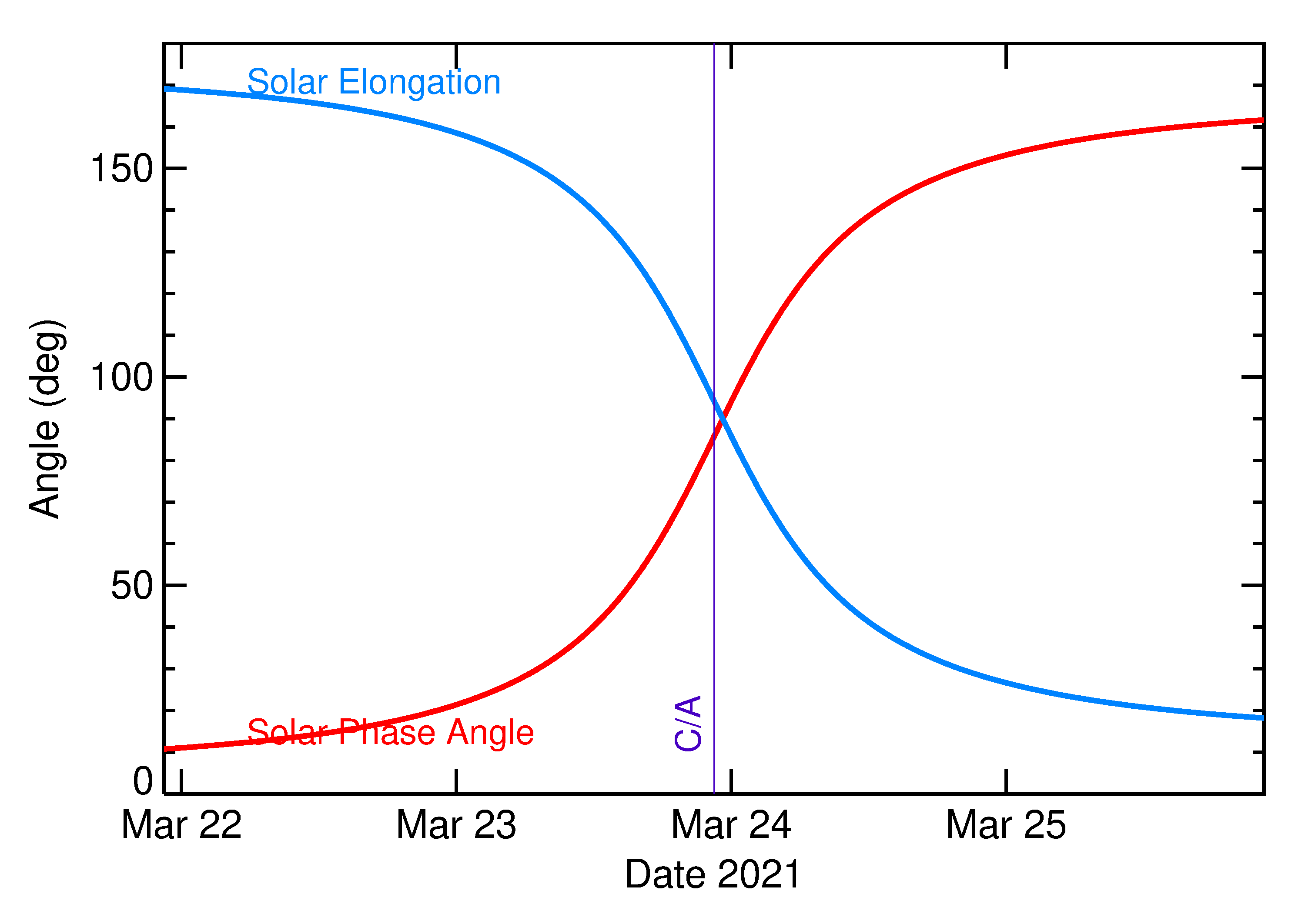 Solar Elongation and Solar Phase Angle of 2021 FP2 in the days around closest approach
