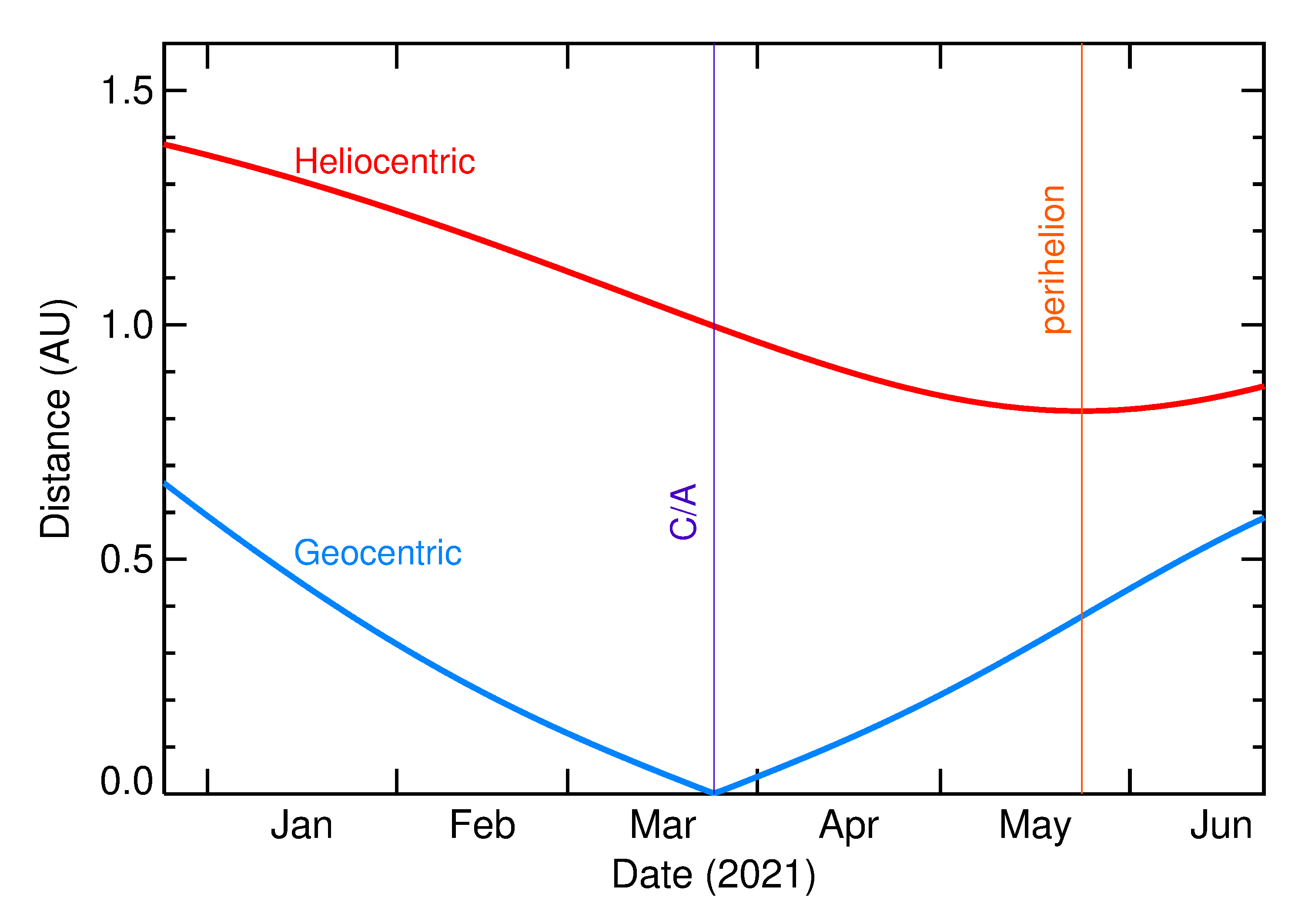 Heliocentric and Geocentric Distances of 2021 FP2 in the months around closest approach