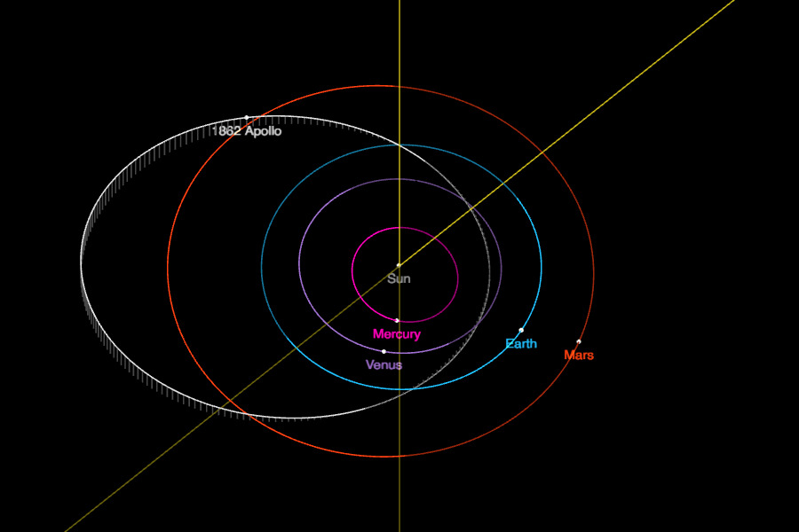 typical orbits of Apollo class NEOs