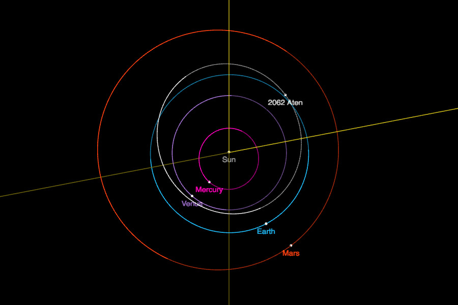 typical orbits of Aten class NEOs