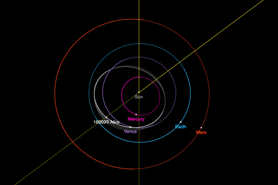 typical orbits of Atira class NEOs