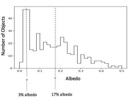 graph showing apparent bi-modal distribution of asteroid albedos