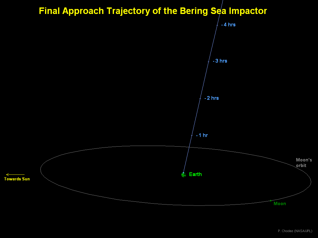 Final Approach Trajectory of the Bering Sea Impactor